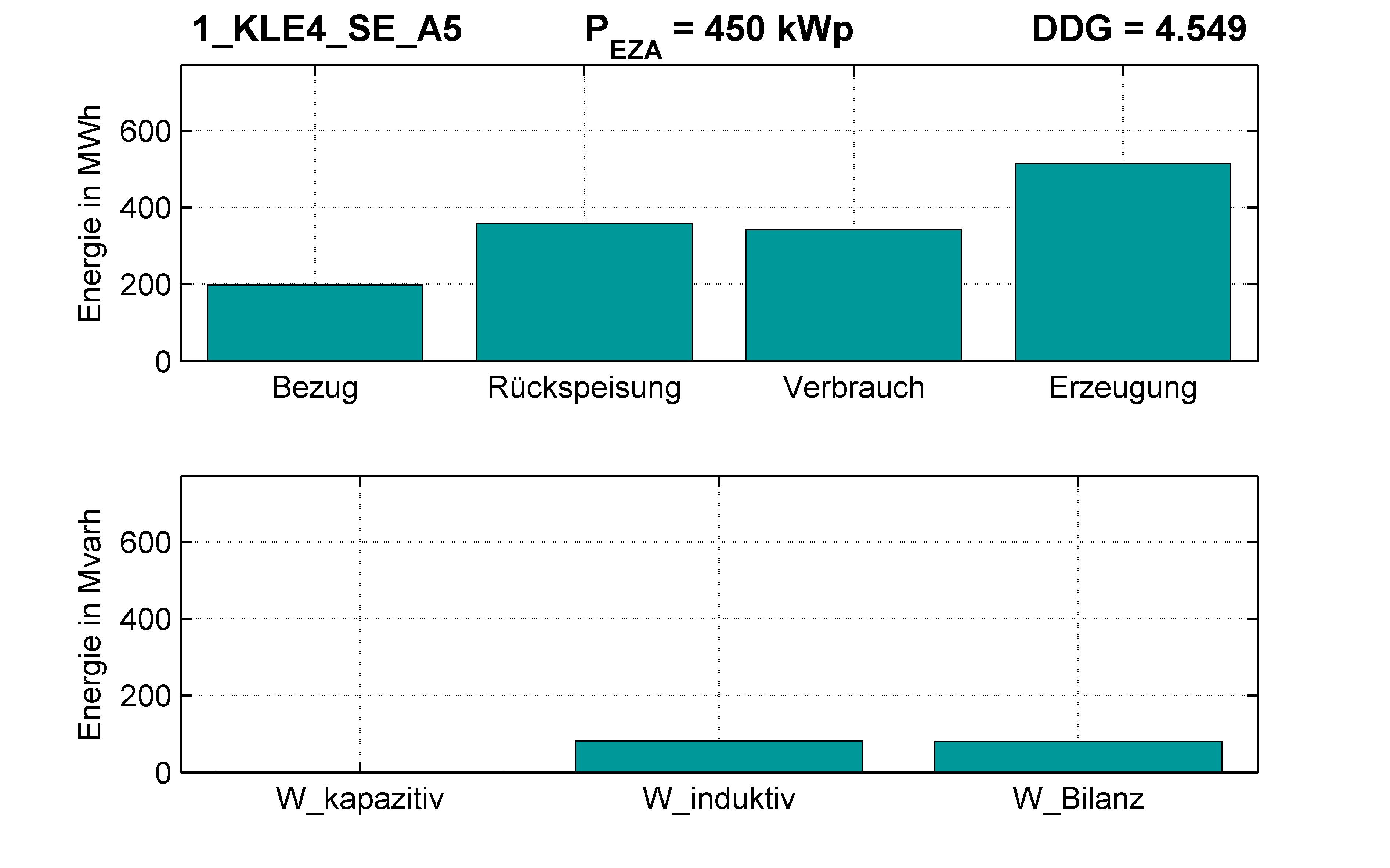 KLE4 | KABEL (SE) A5 | PQ-Bilanz