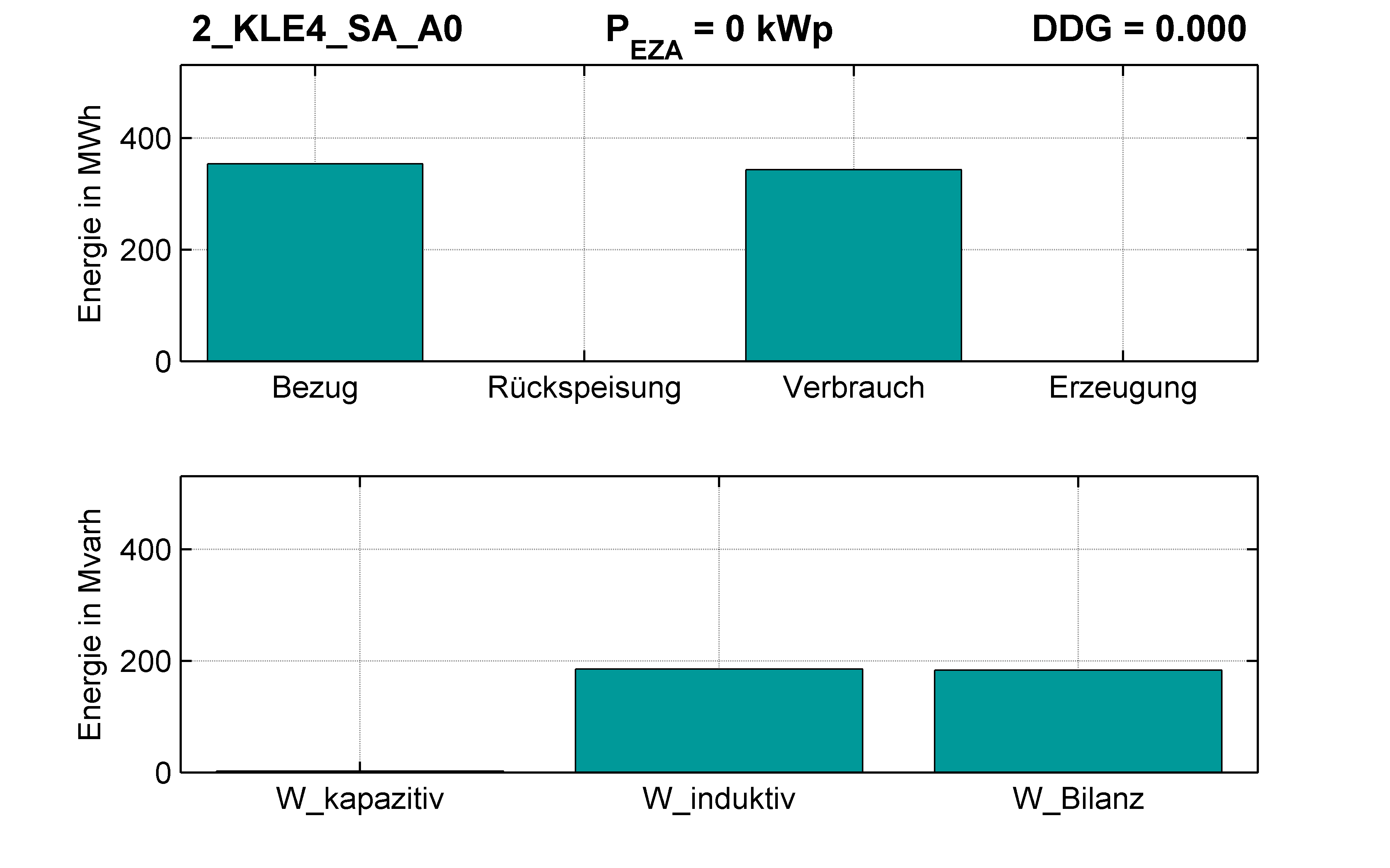 KLE4 | P-Kappung 85% (SA) A0 | PQ-Bilanz