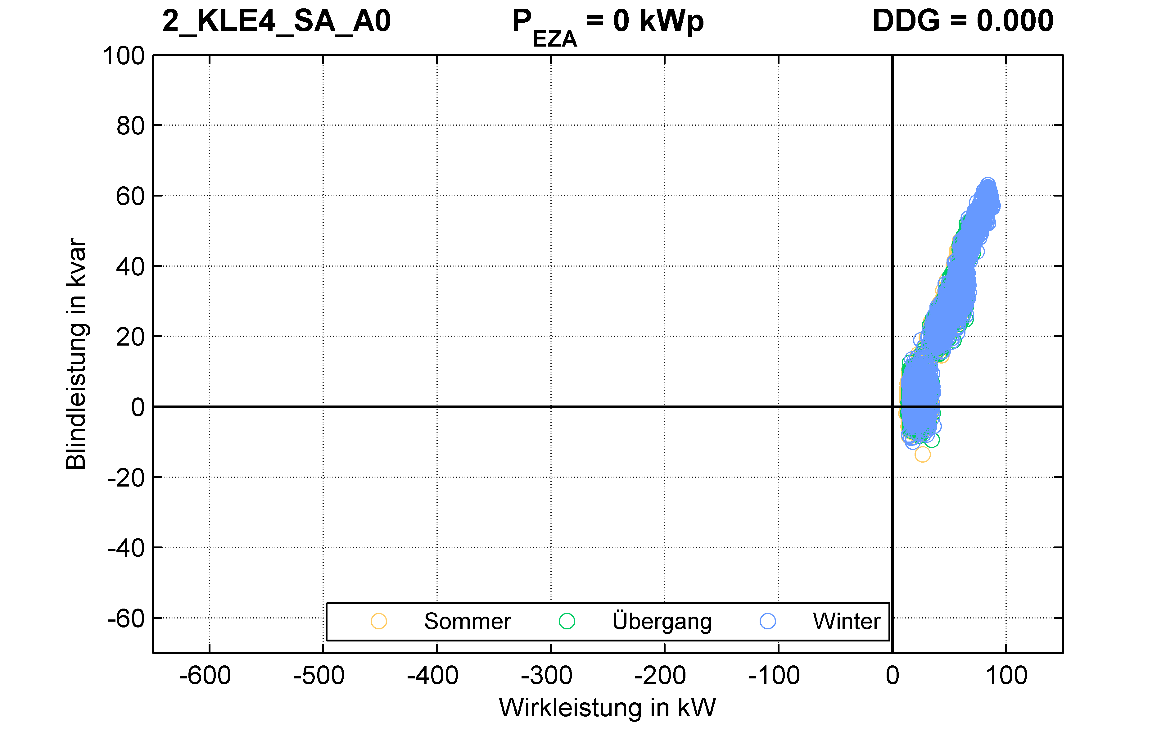 KLE4 | P-Kappung 85% (SA) A0 | PQ-Verhalten