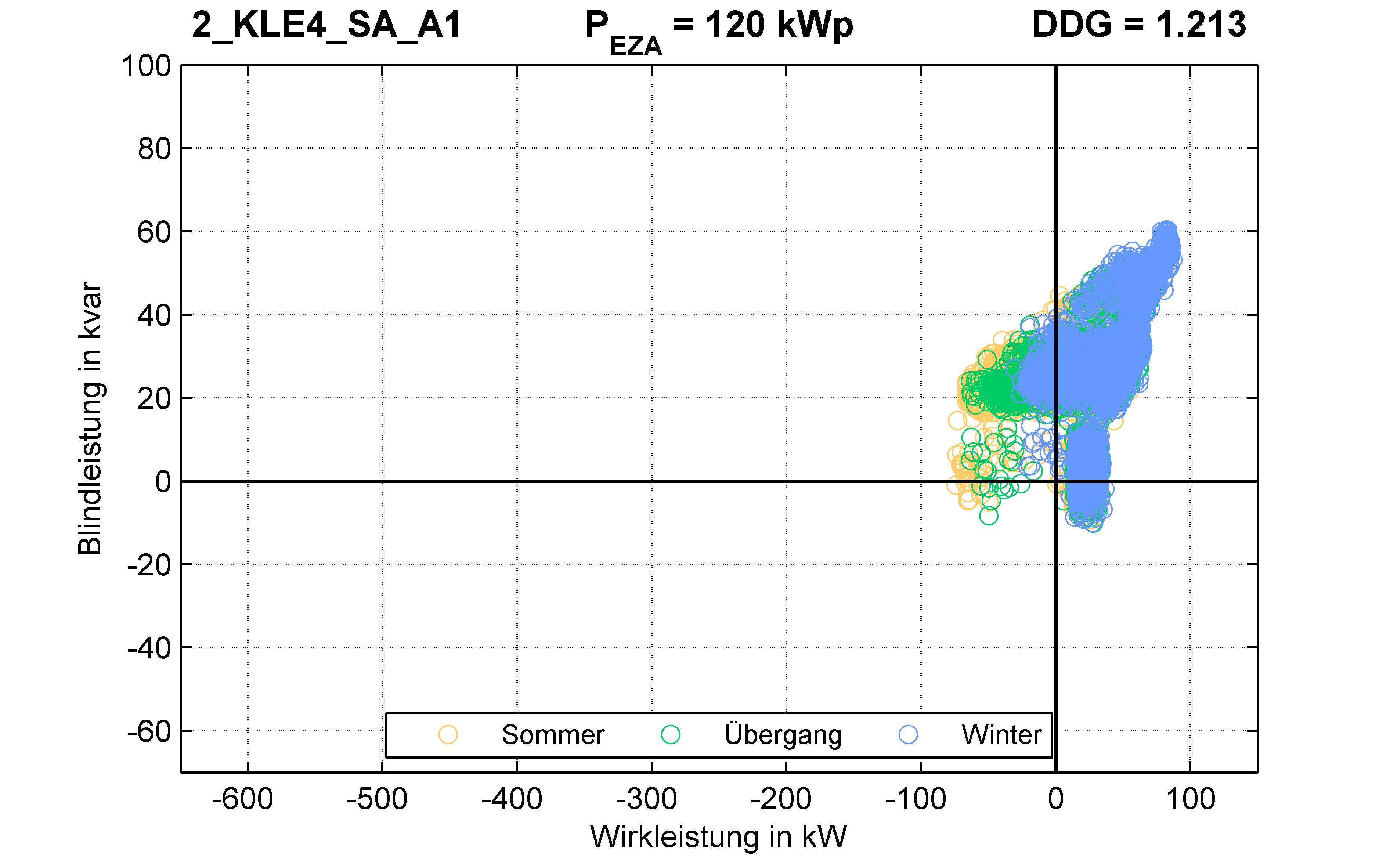 KLE4 | P-Kappung 85% (SA) A1 | PQ-Verhalten