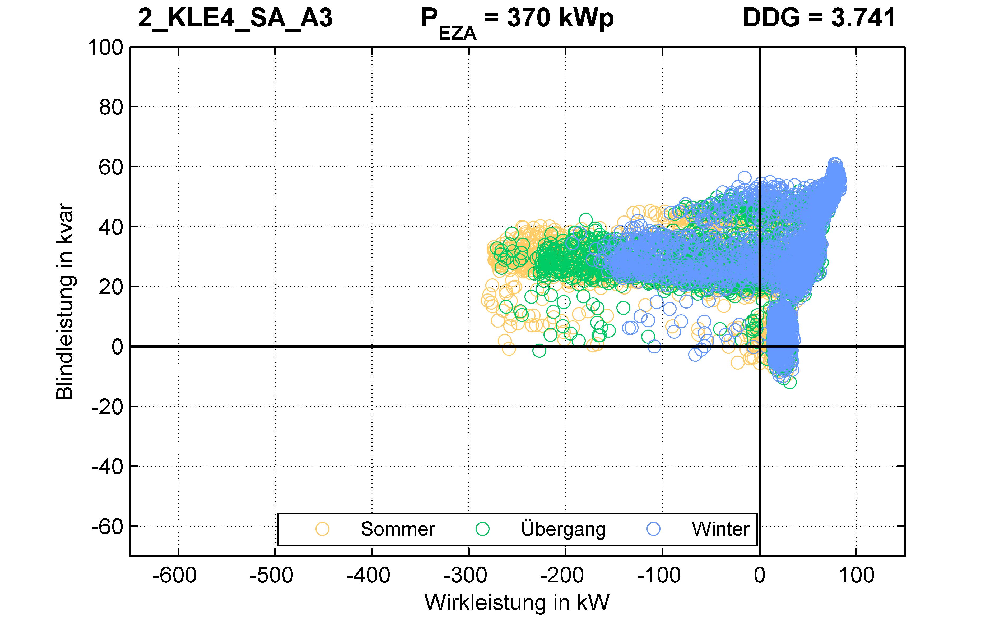 KLE4 | P-Kappung 85% (SA) A3 | PQ-Verhalten