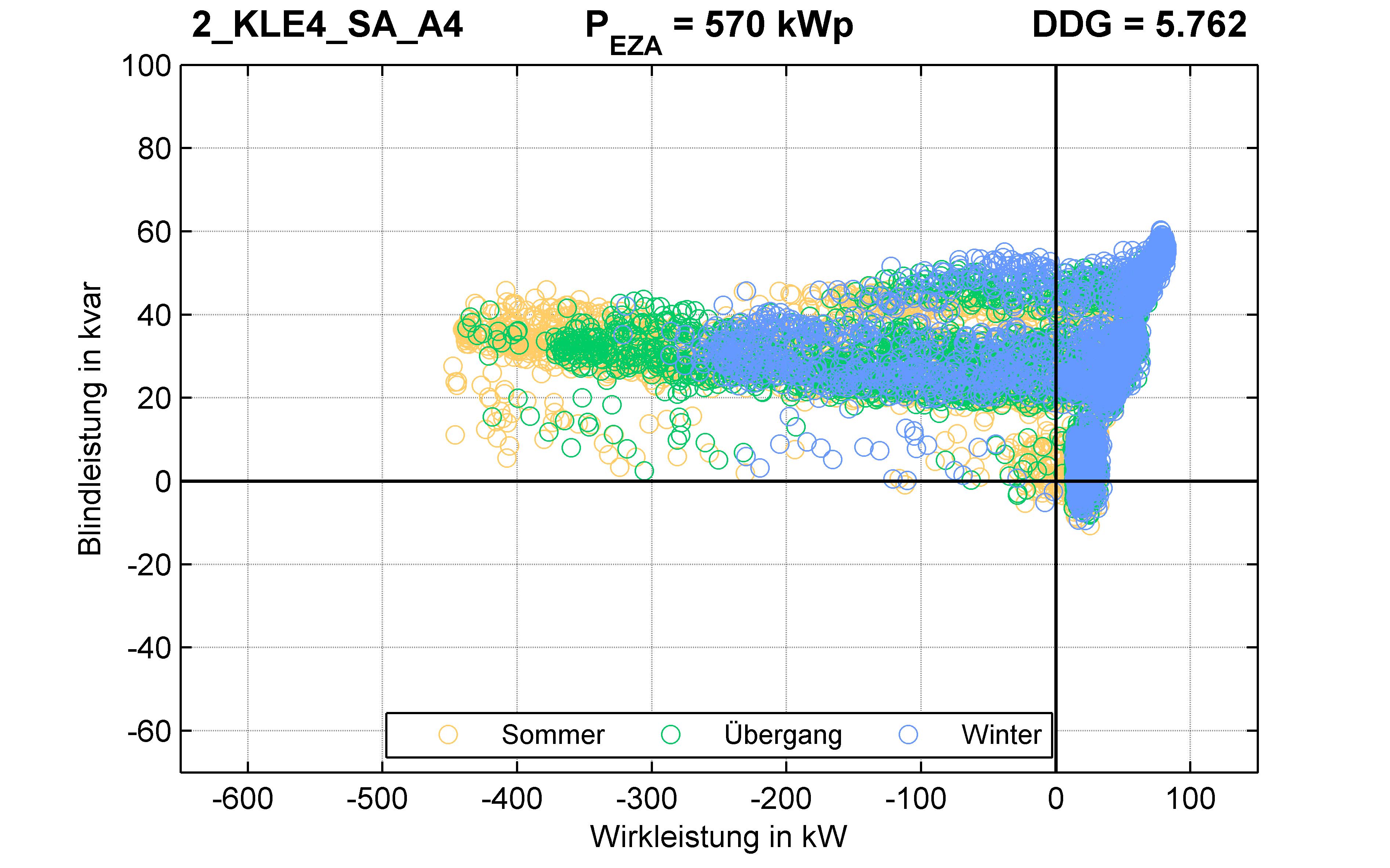 KLE4 | P-Kappung 85% (SA) A4 | PQ-Verhalten