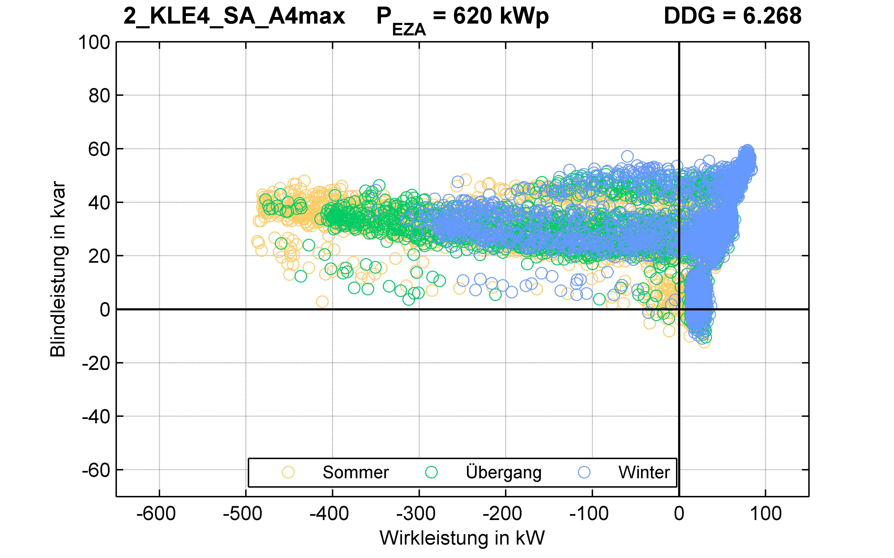KLE4 | P-Kappung 85% (SA) A4max | PQ-Verhalten
