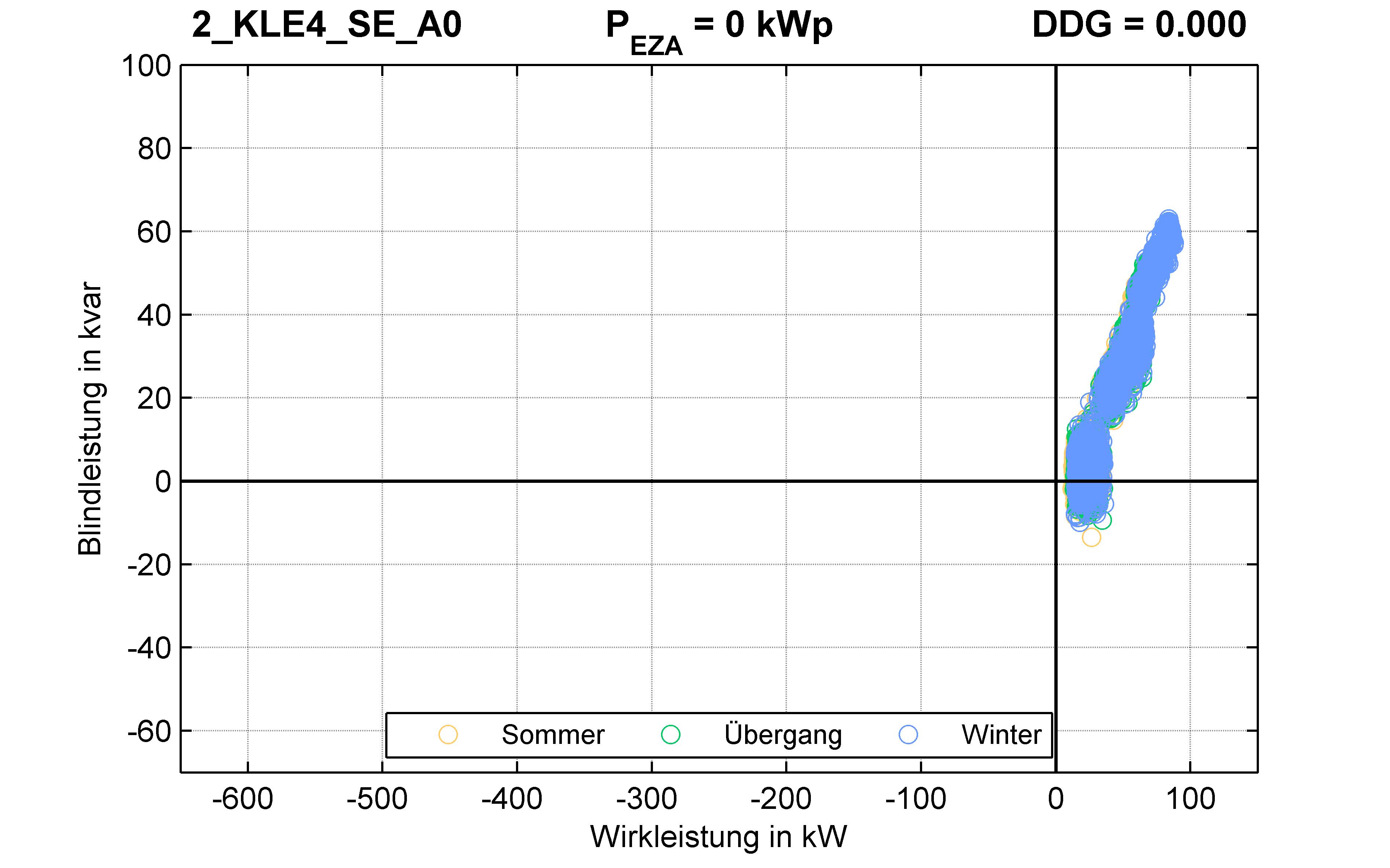 KLE4 | P-Kappung 85% (SE) A0 | PQ-Verhalten