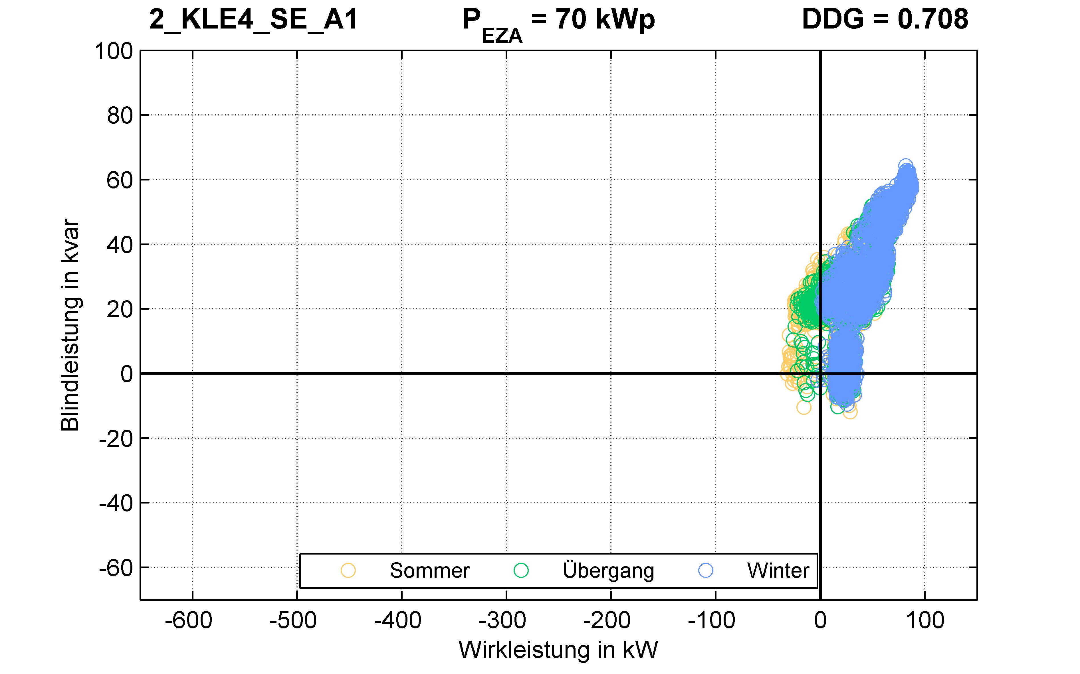 KLE4 | P-Kappung 85% (SE) A1 | PQ-Verhalten