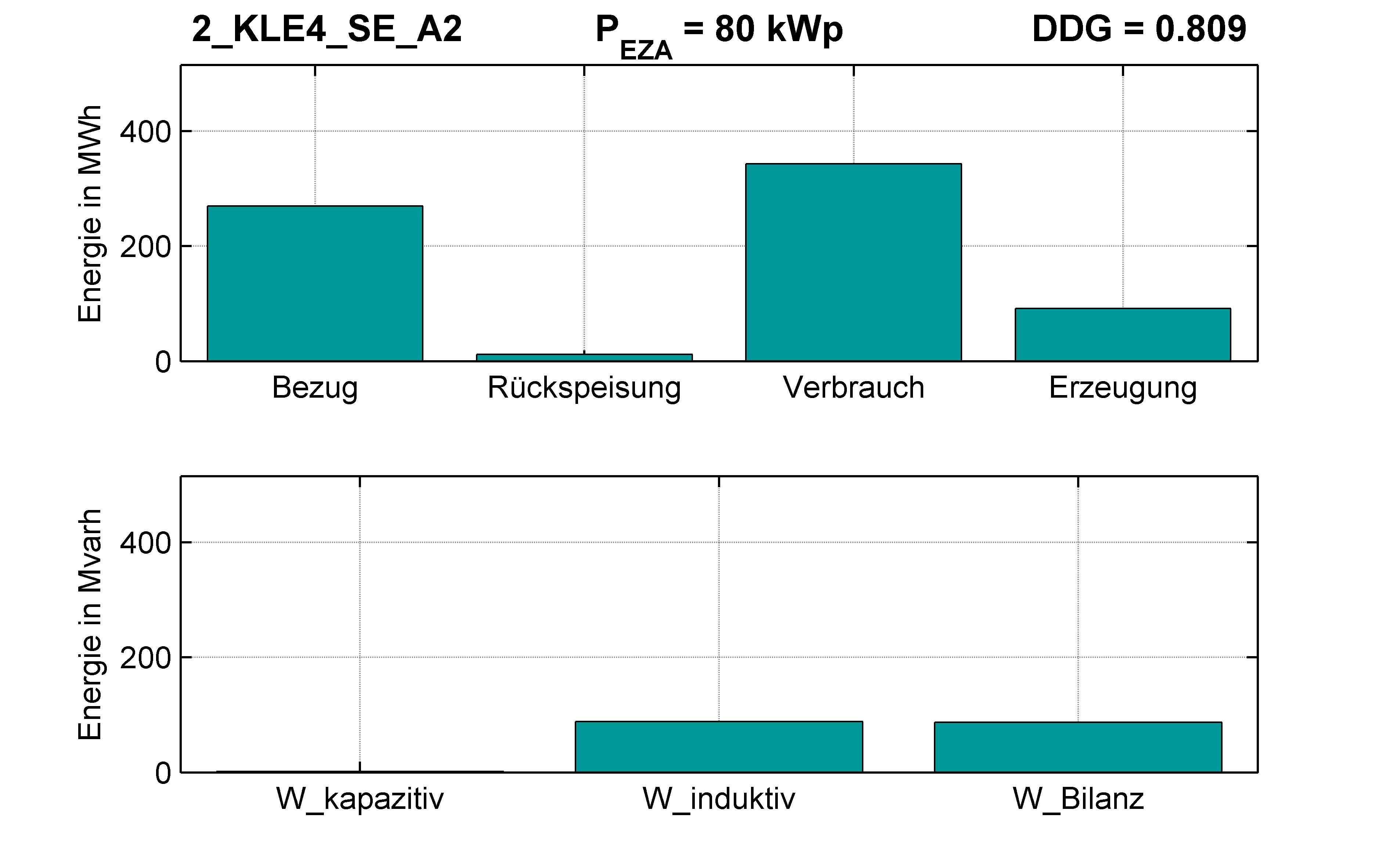 KLE4 | P-Kappung 85% (SE) A2 | PQ-Bilanz