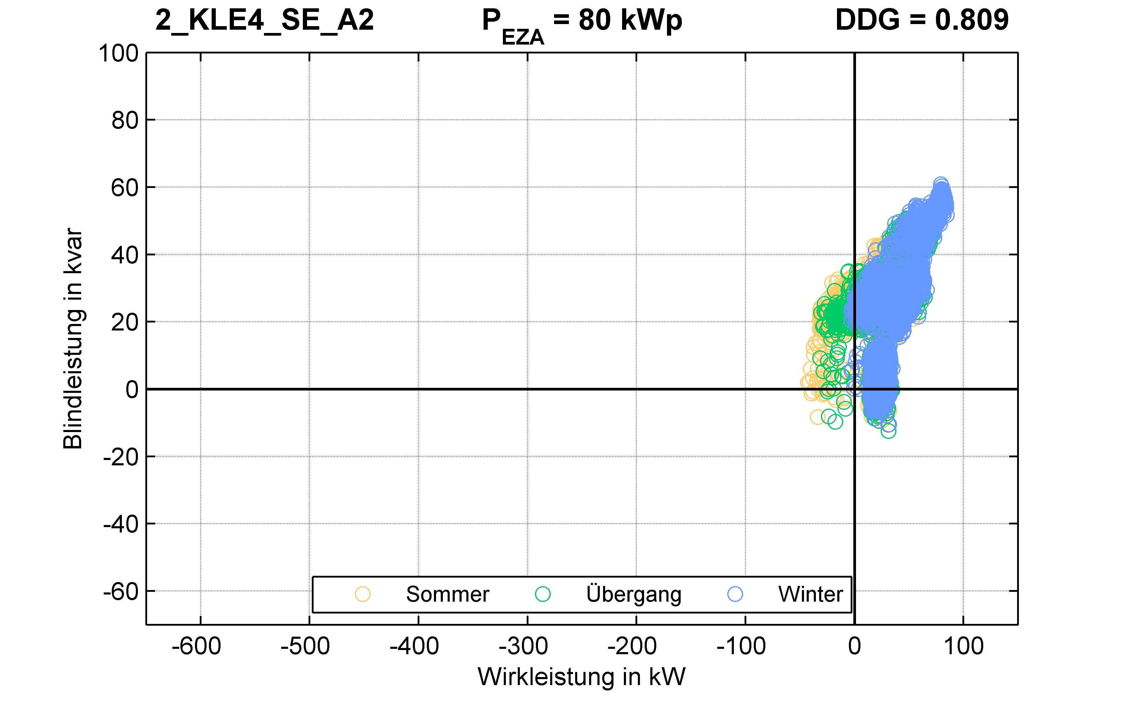 KLE4 | P-Kappung 85% (SE) A2 | PQ-Verhalten