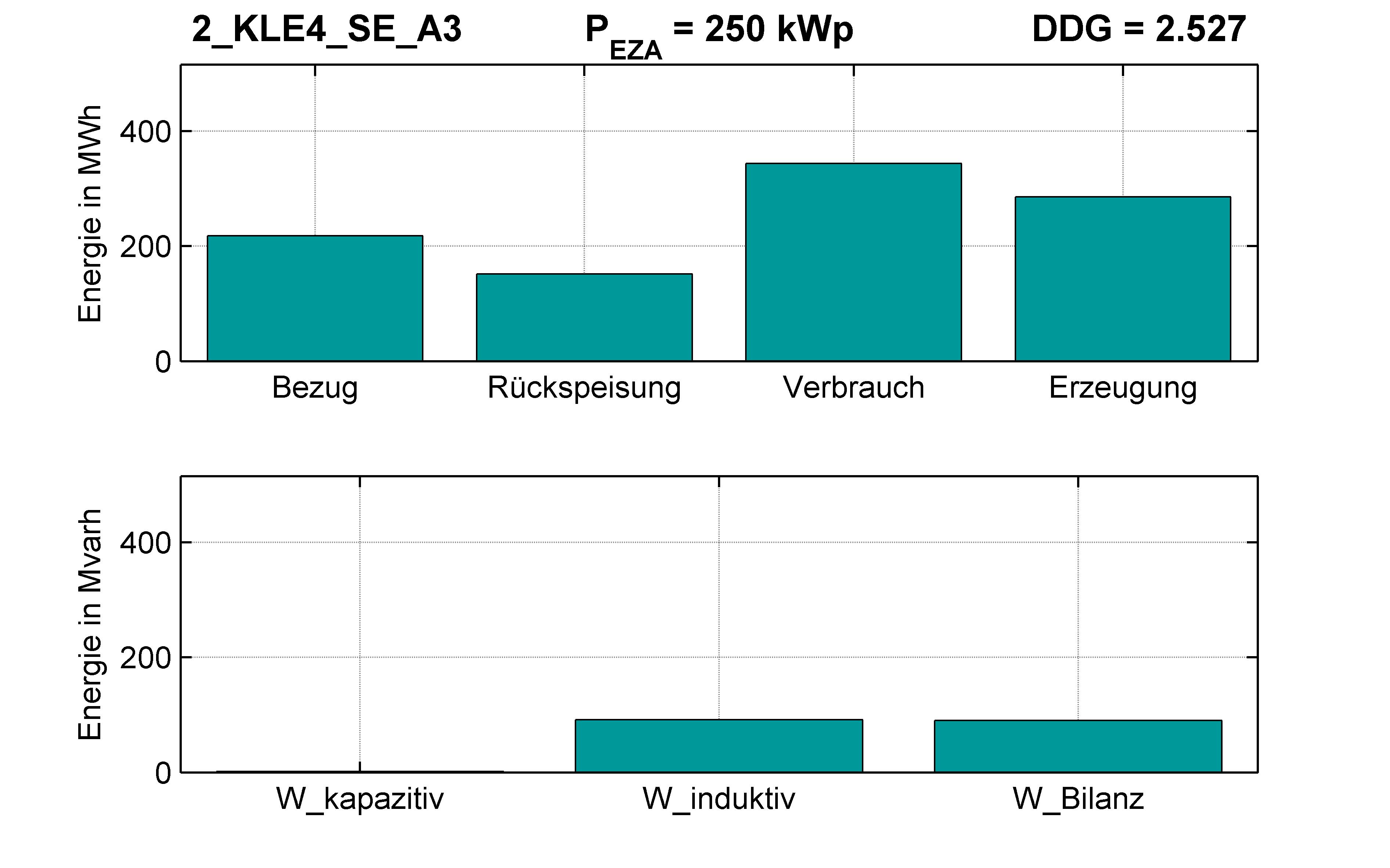 KLE4 | P-Kappung 85% (SE) A3 | PQ-Bilanz