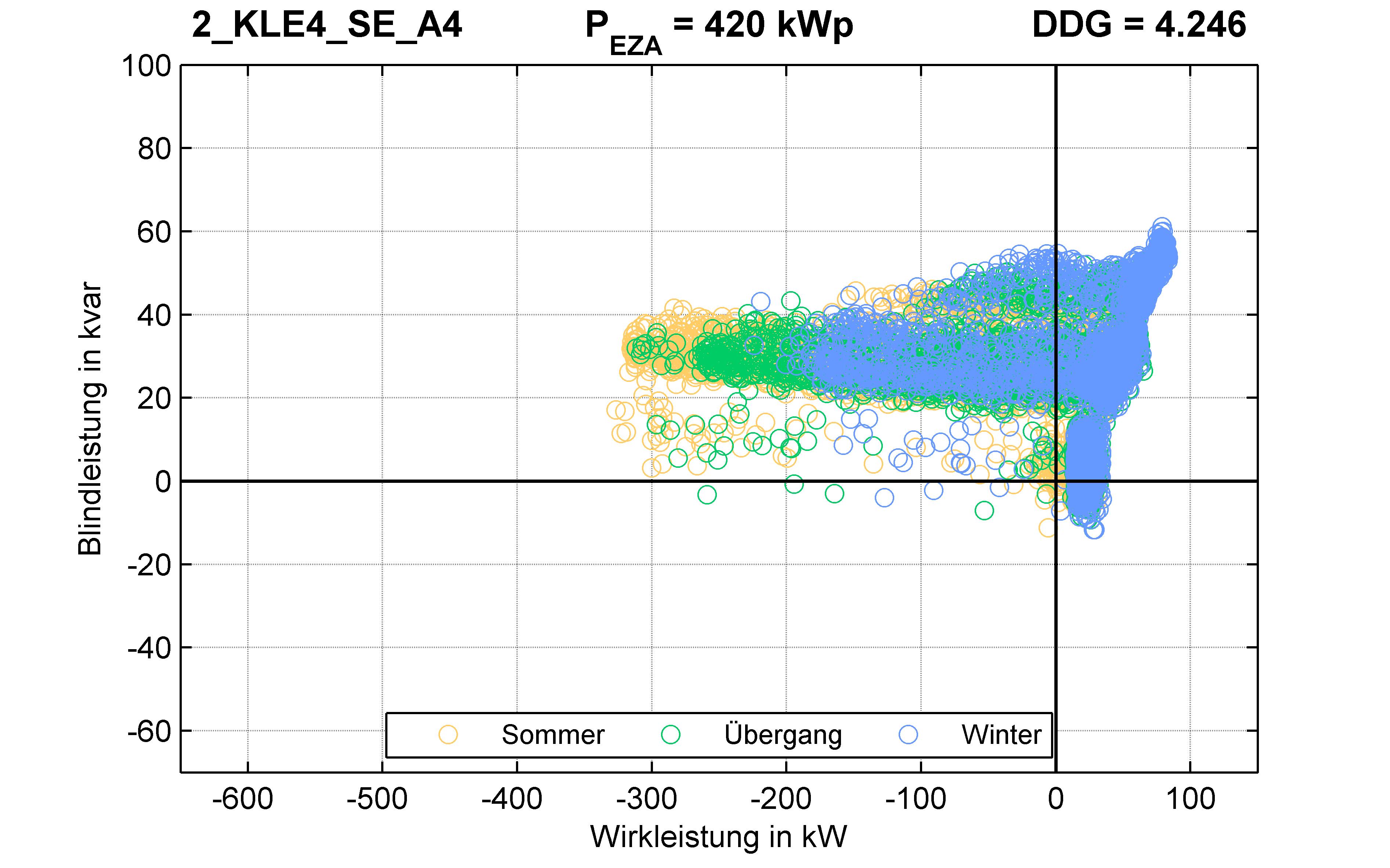 KLE4 | P-Kappung 85% (SE) A4 | PQ-Verhalten