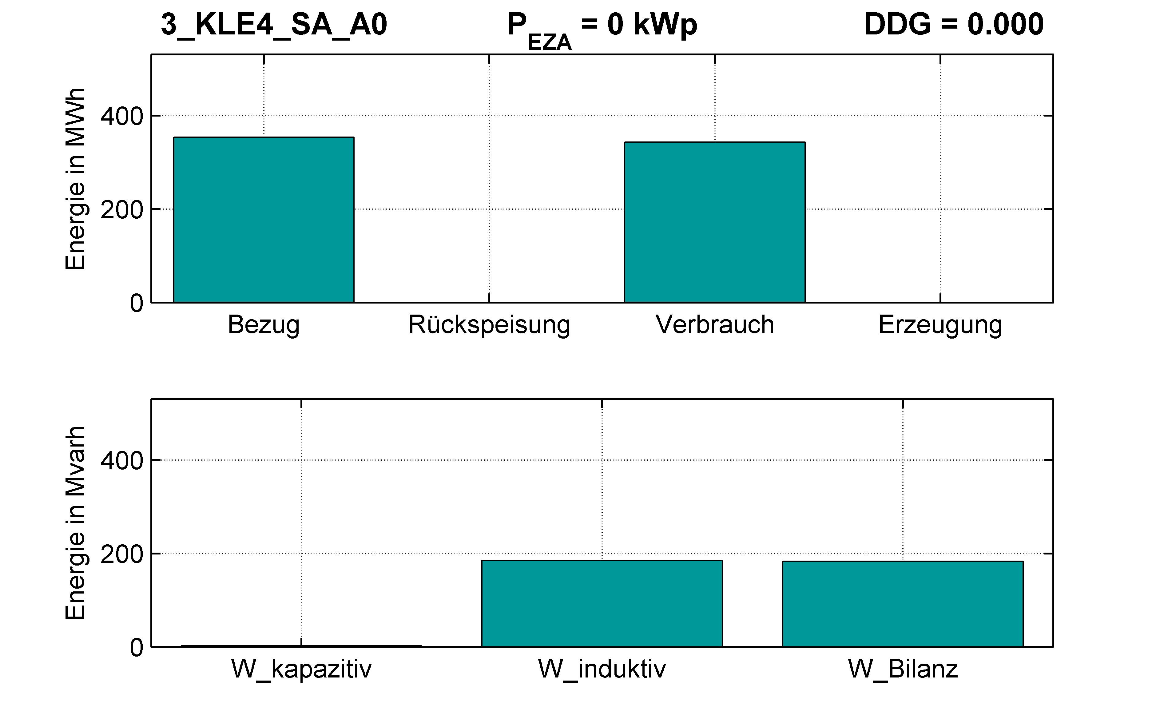 KLE4 | P-Kappung 70% (SA) A0 | PQ-Bilanz