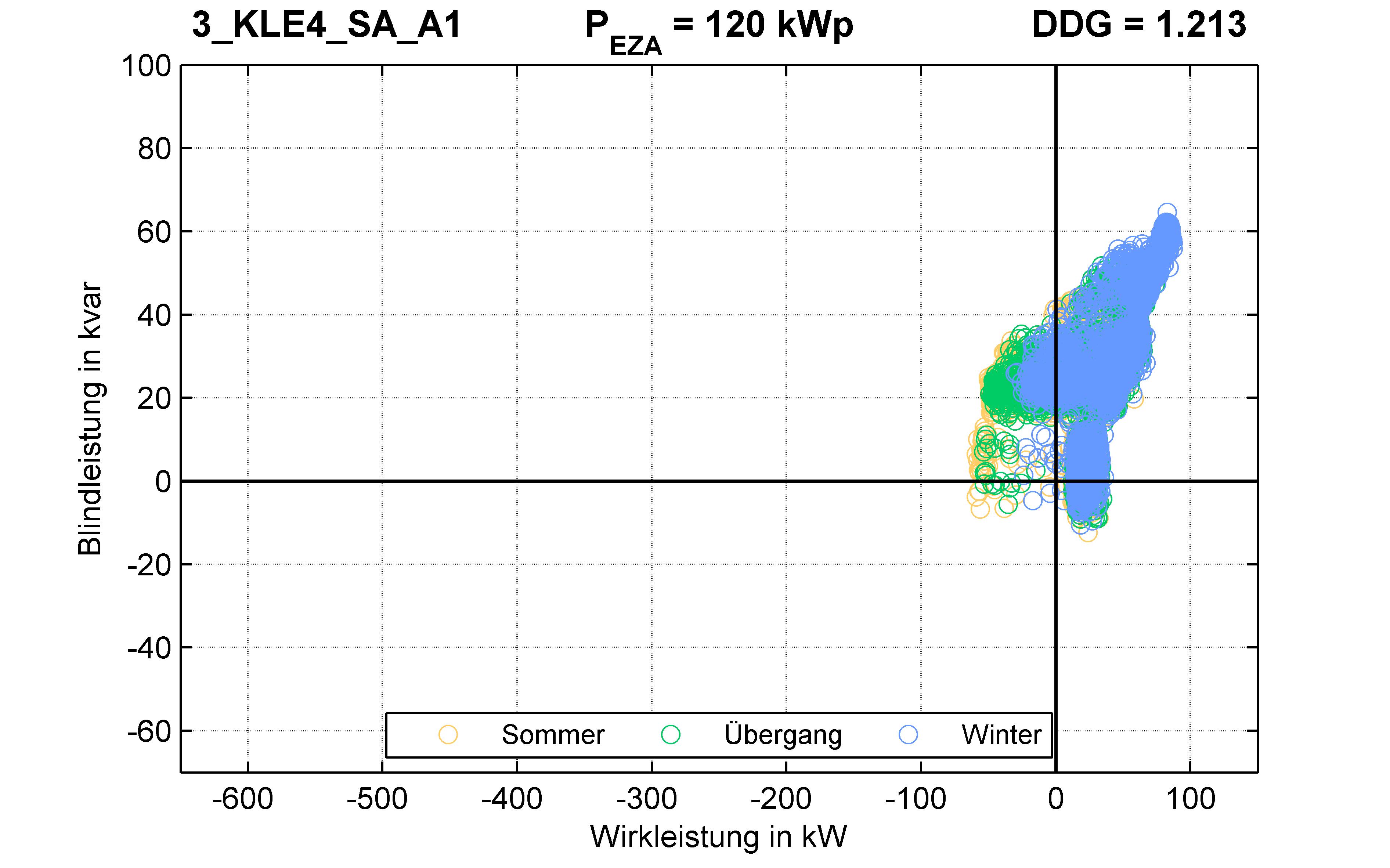 KLE4 | P-Kappung 70% (SA) A1 | PQ-Verhalten