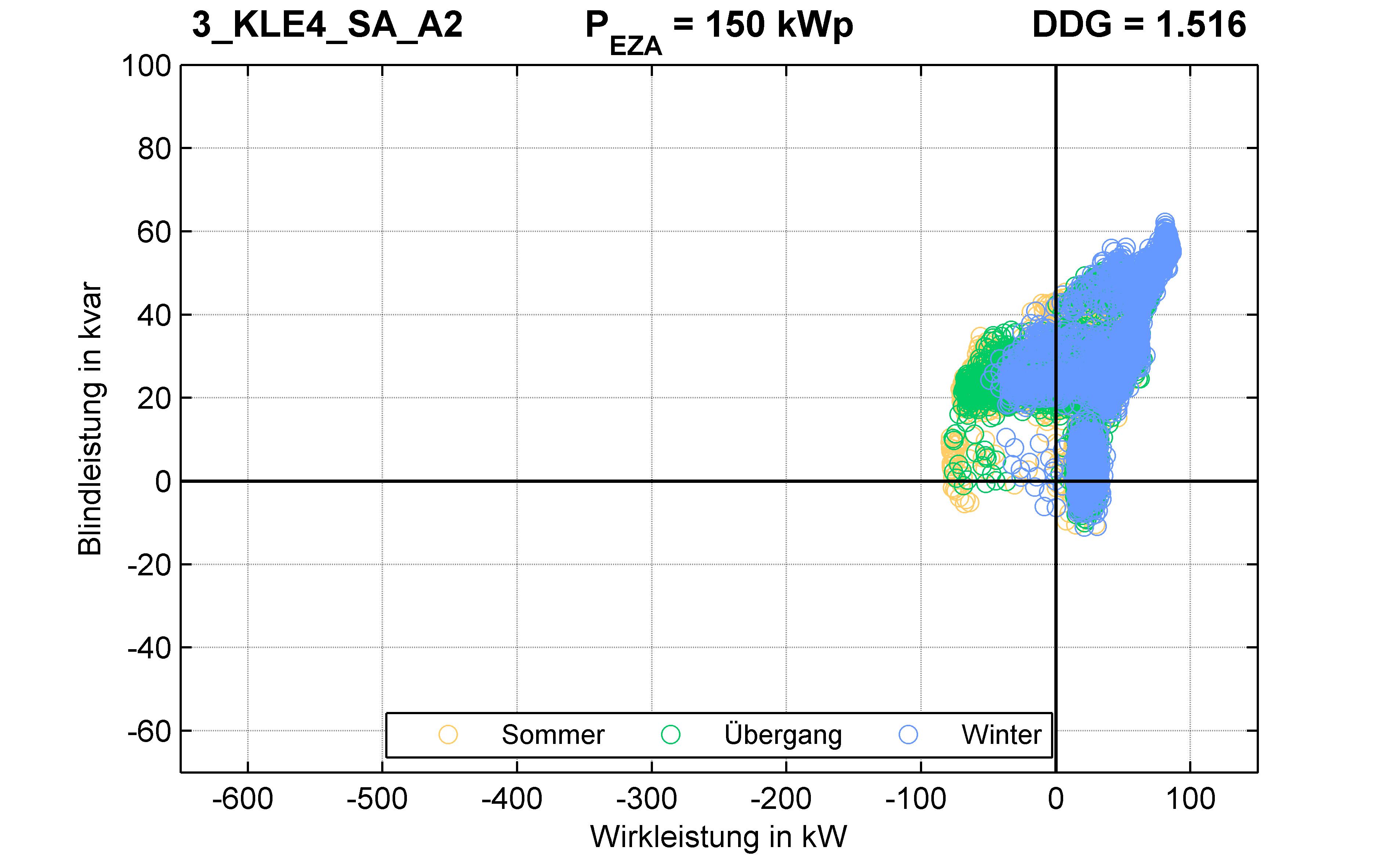 KLE4 | P-Kappung 70% (SA) A2 | PQ-Verhalten