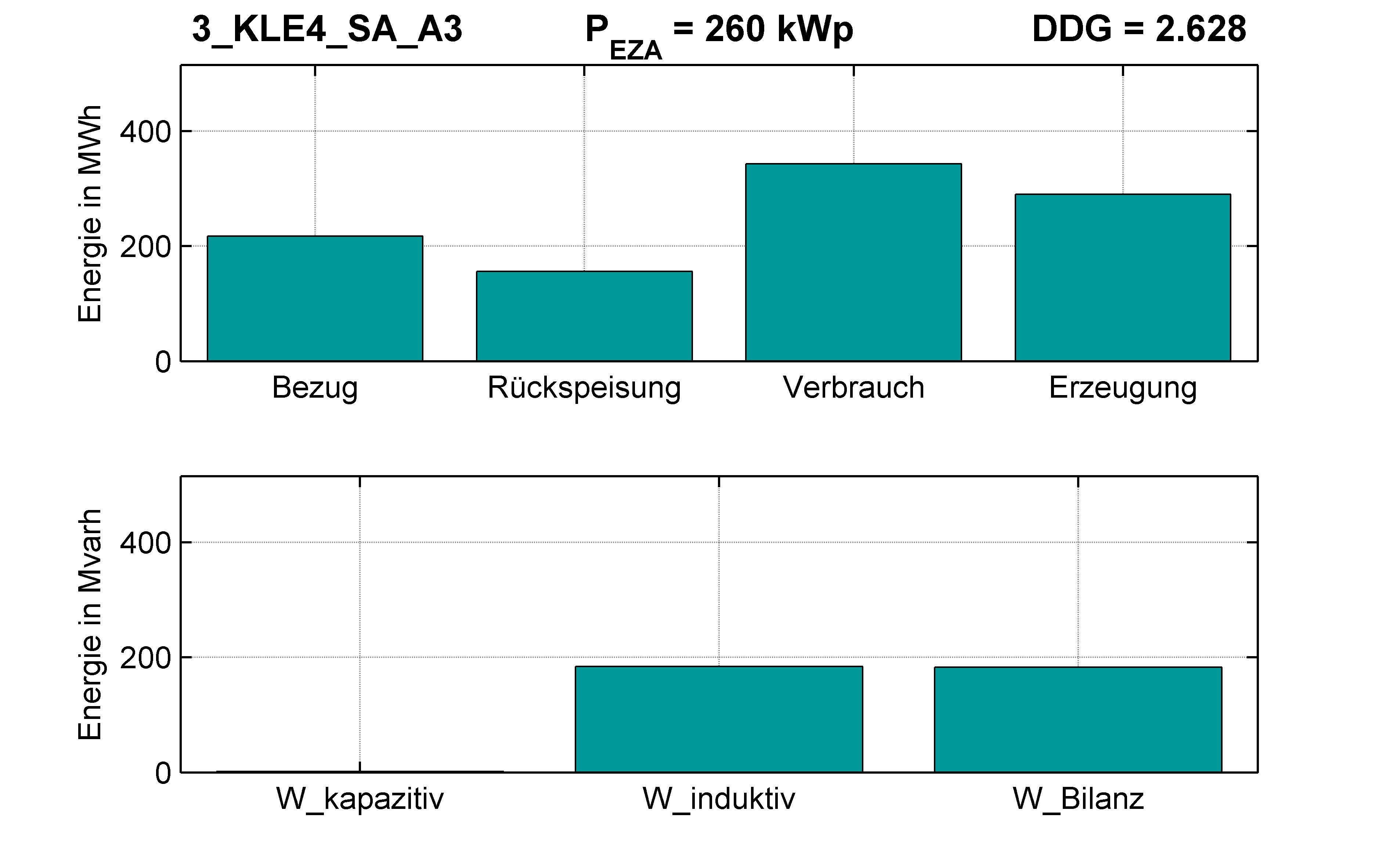 KLE4 | P-Kappung 70% (SA) A3 | PQ-Bilanz