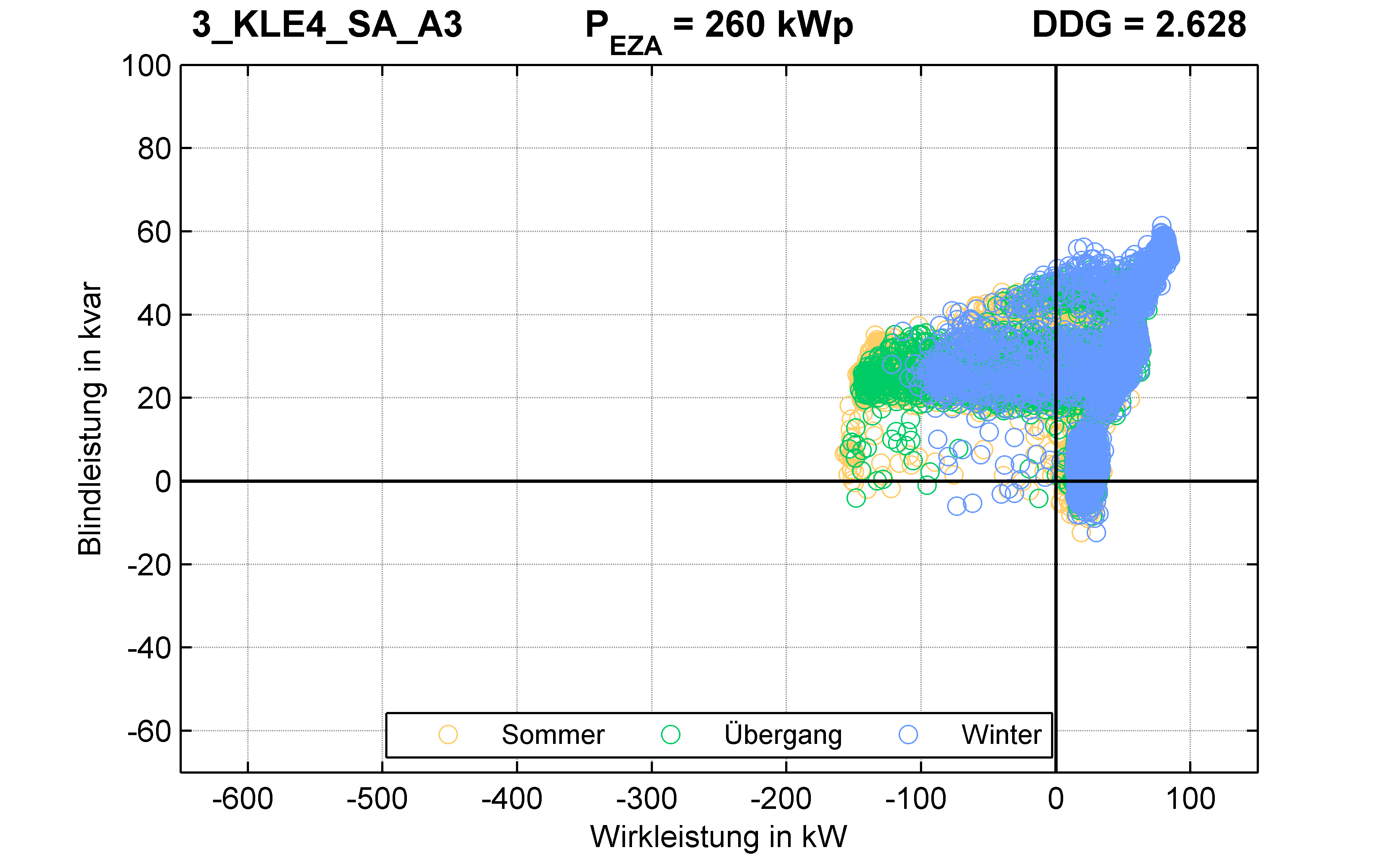 KLE4 | P-Kappung 70% (SA) A3 | PQ-Verhalten