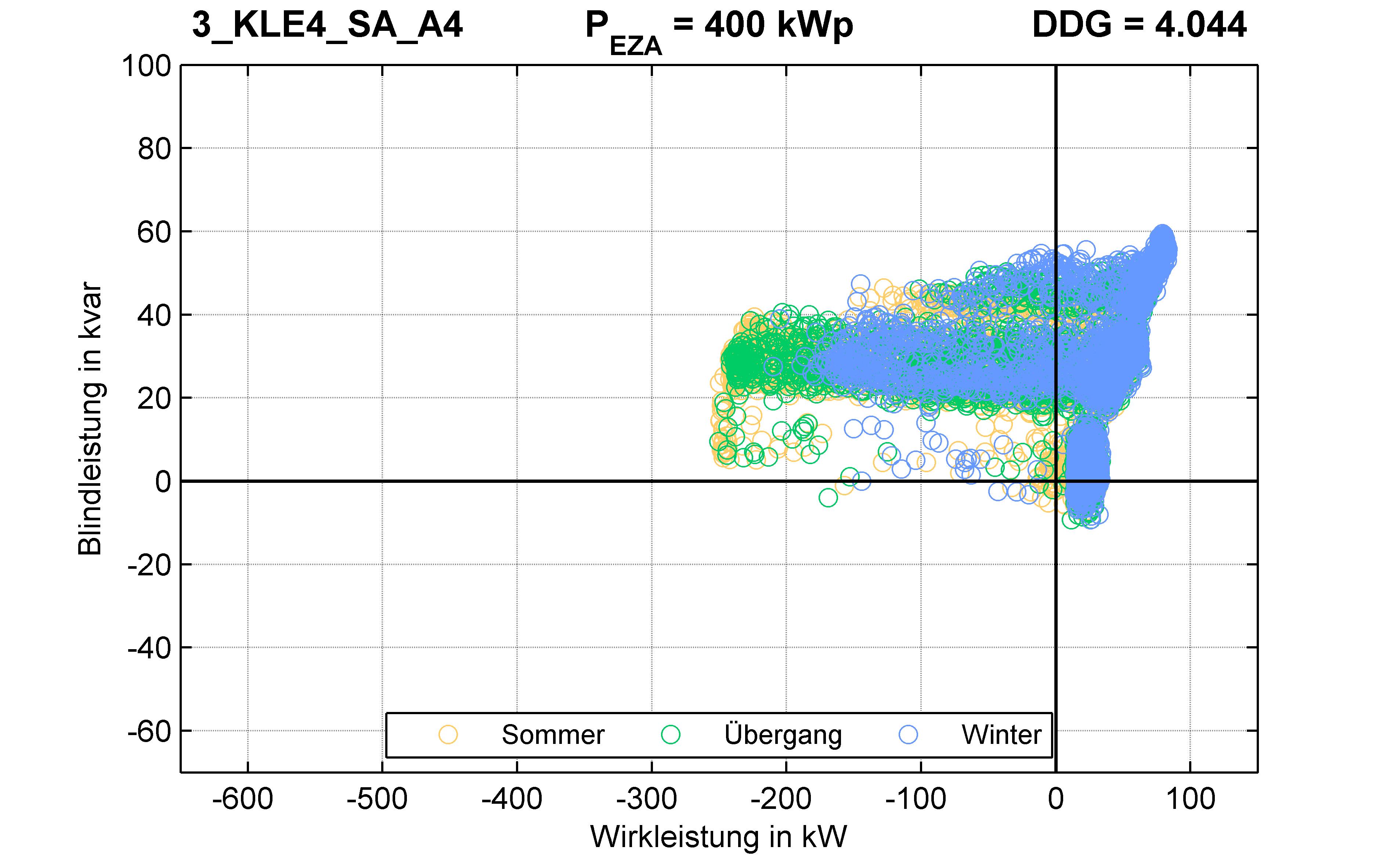 KLE4 | P-Kappung 70% (SA) A4 | PQ-Verhalten