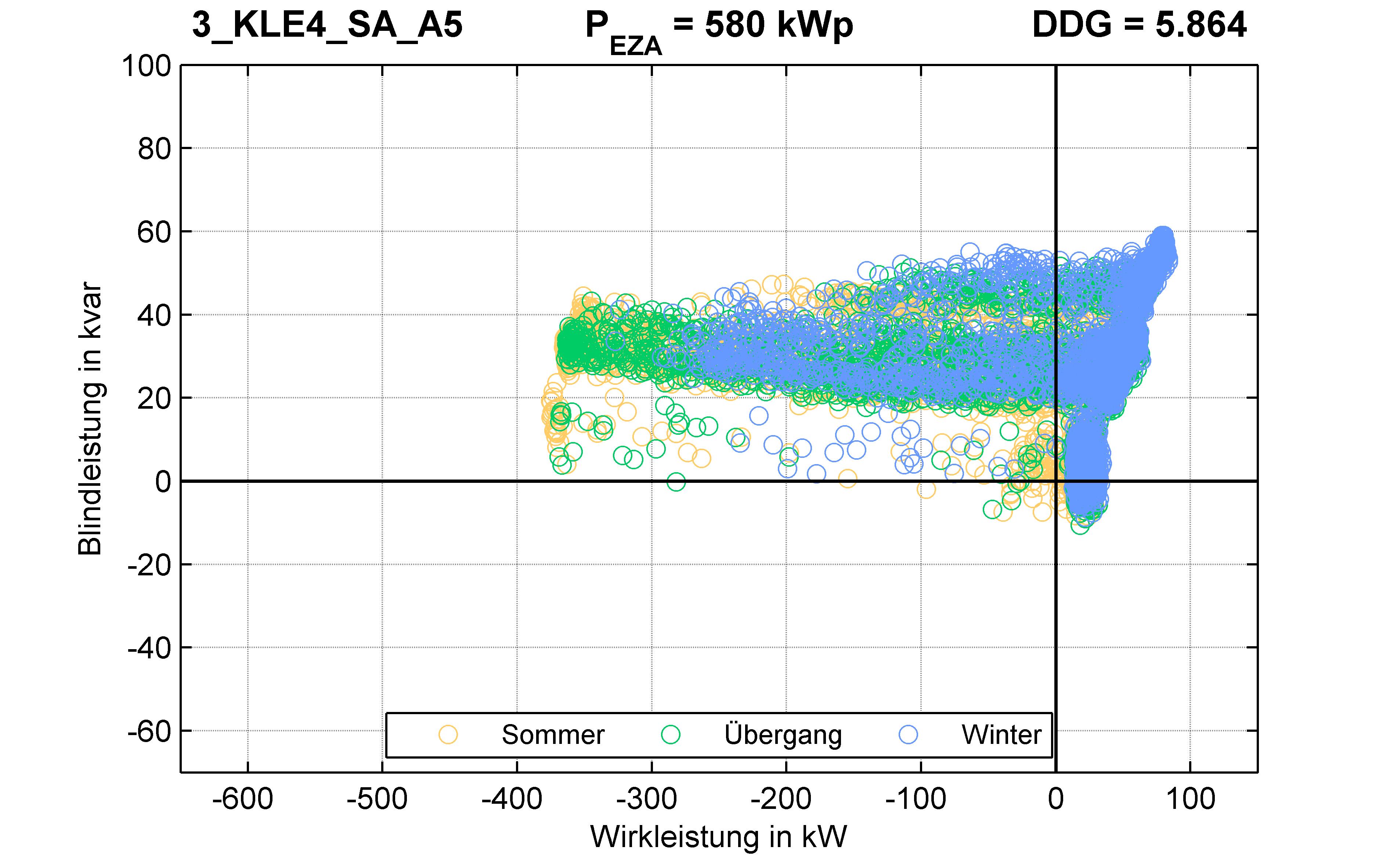KLE4 | P-Kappung 70% (SA) A5 | PQ-Verhalten