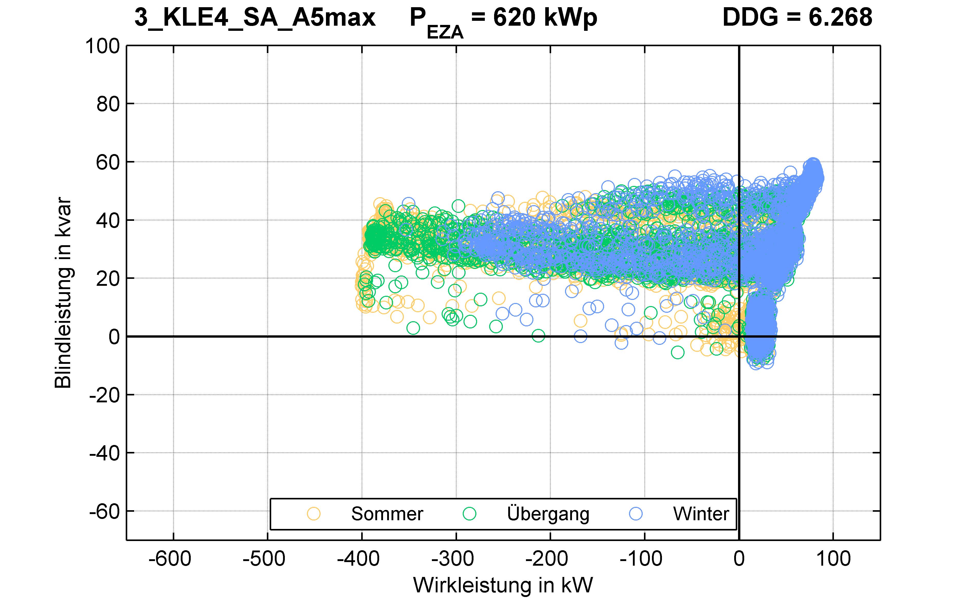 KLE4 | P-Kappung 70% (SA) A5max | PQ-Verhalten