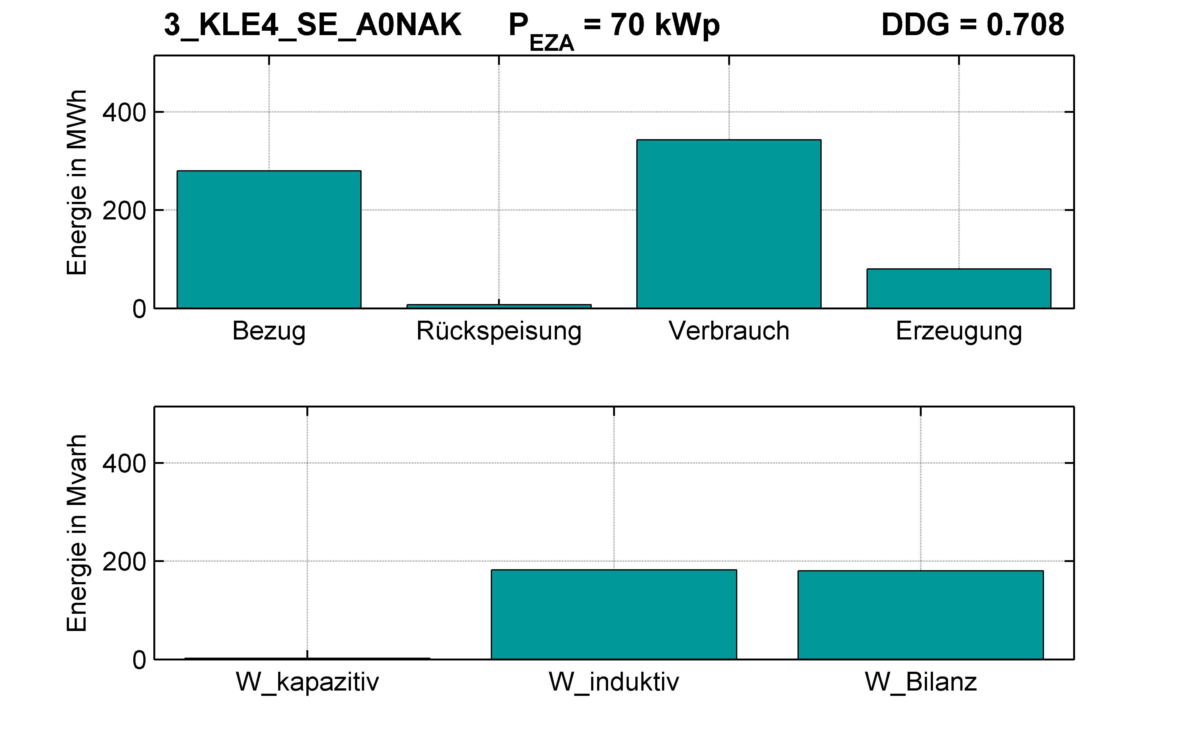 KLE4 | P-Kappung 70% (SE) A0NAK | PQ-Bilanz