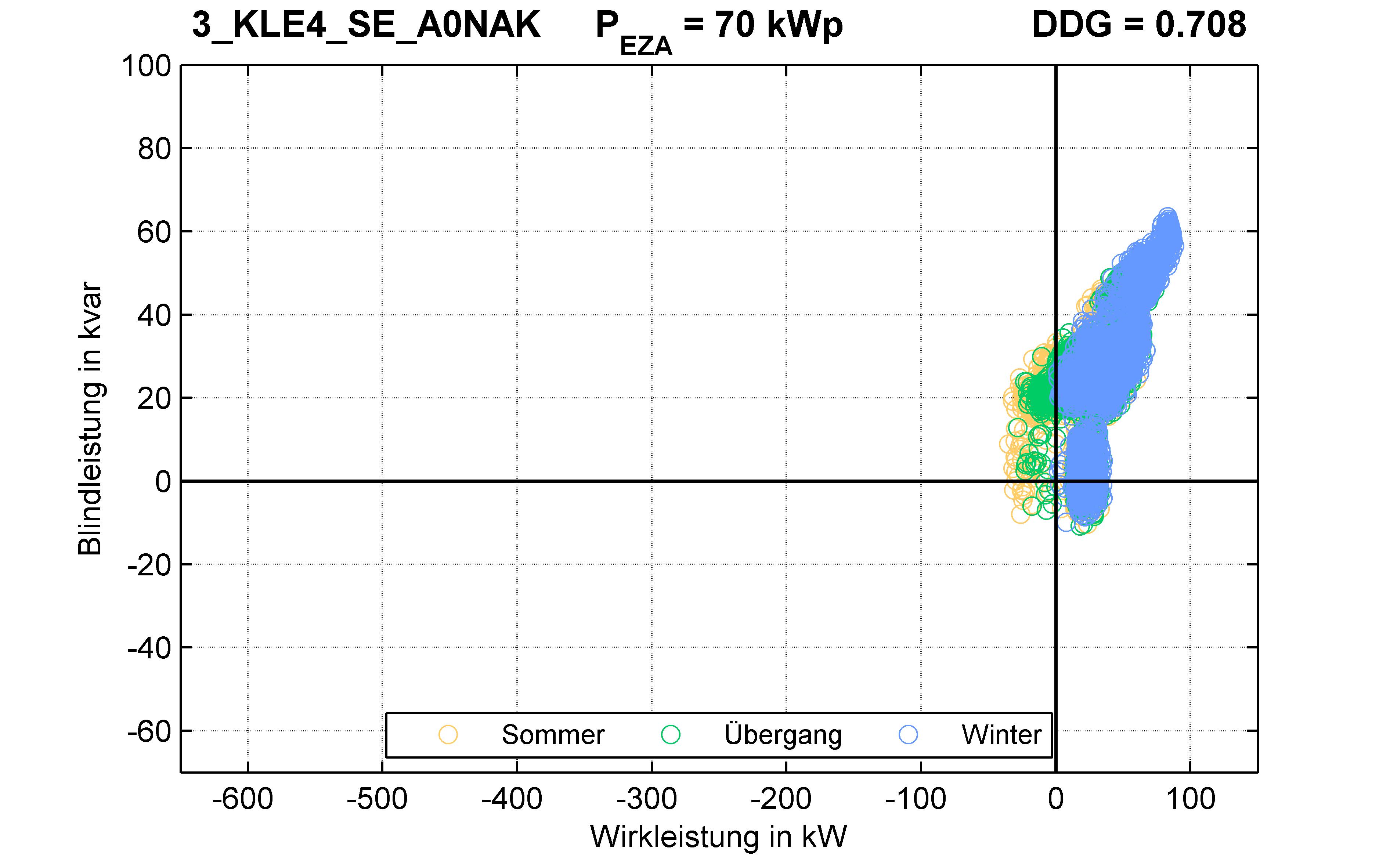 KLE4 | P-Kappung 70% (SE) A0NAK | PQ-Verhalten