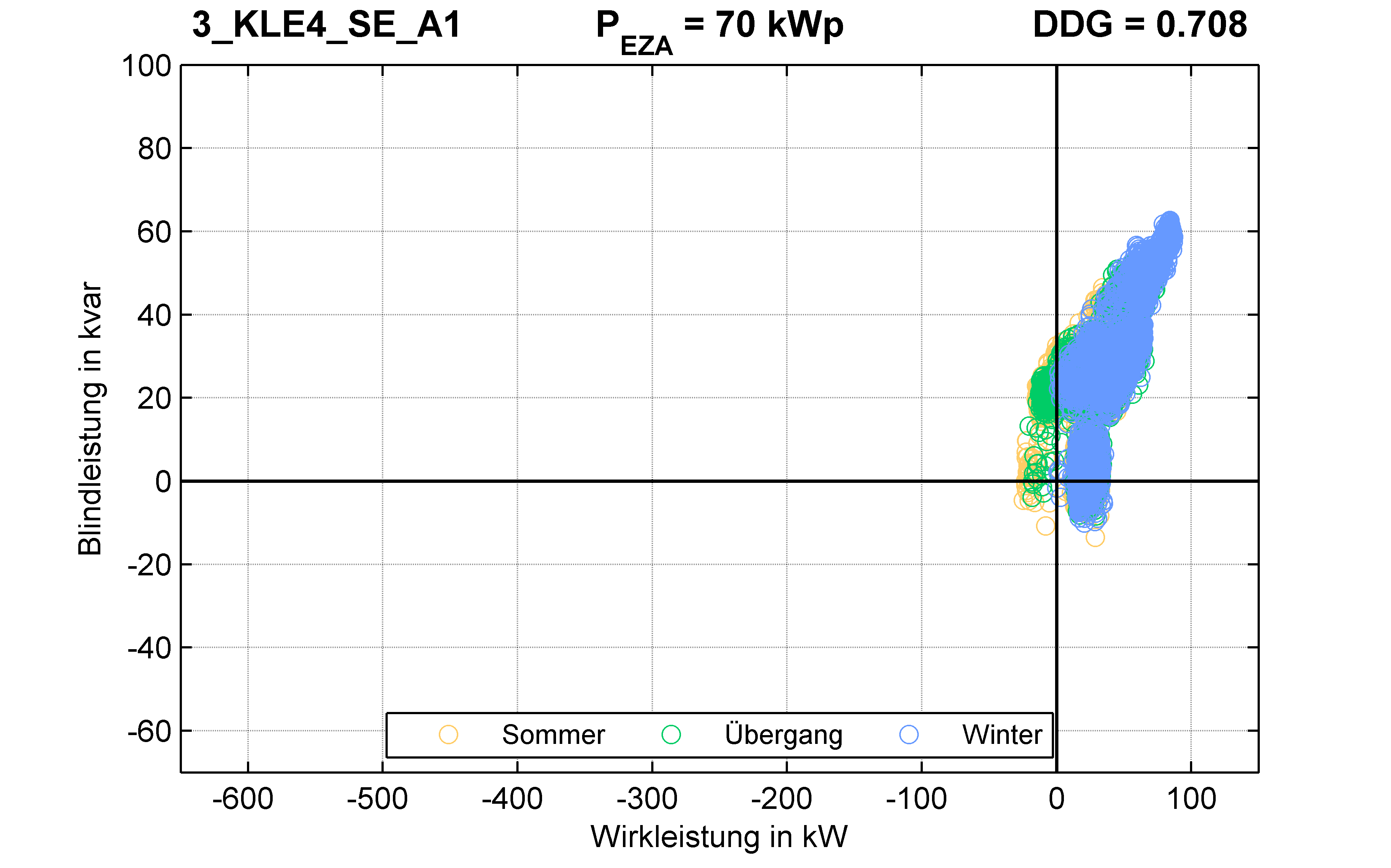 KLE4 | P-Kappung 70% (SE) A1 | PQ-Verhalten