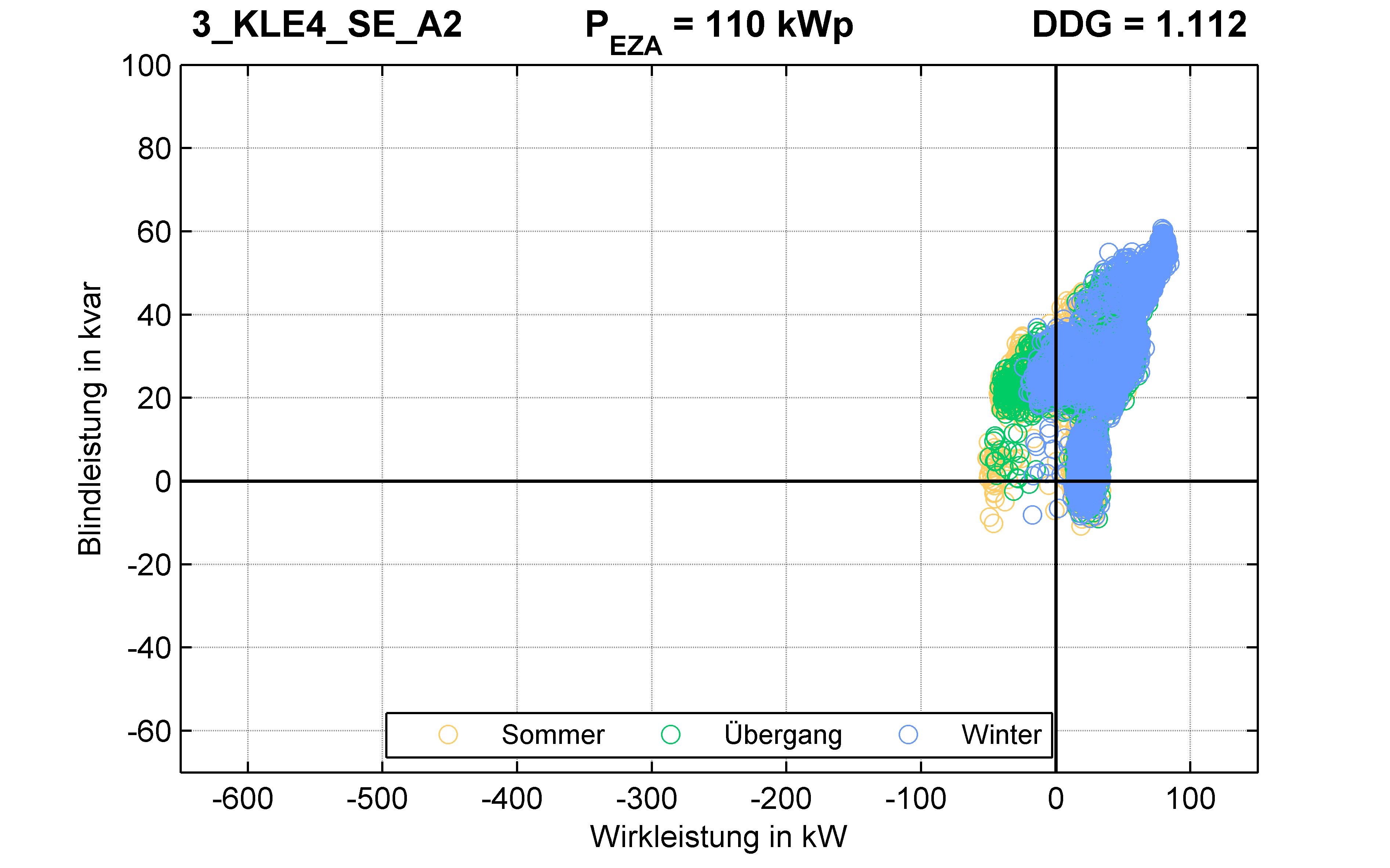 KLE4 | P-Kappung 70% (SE) A2 | PQ-Verhalten
