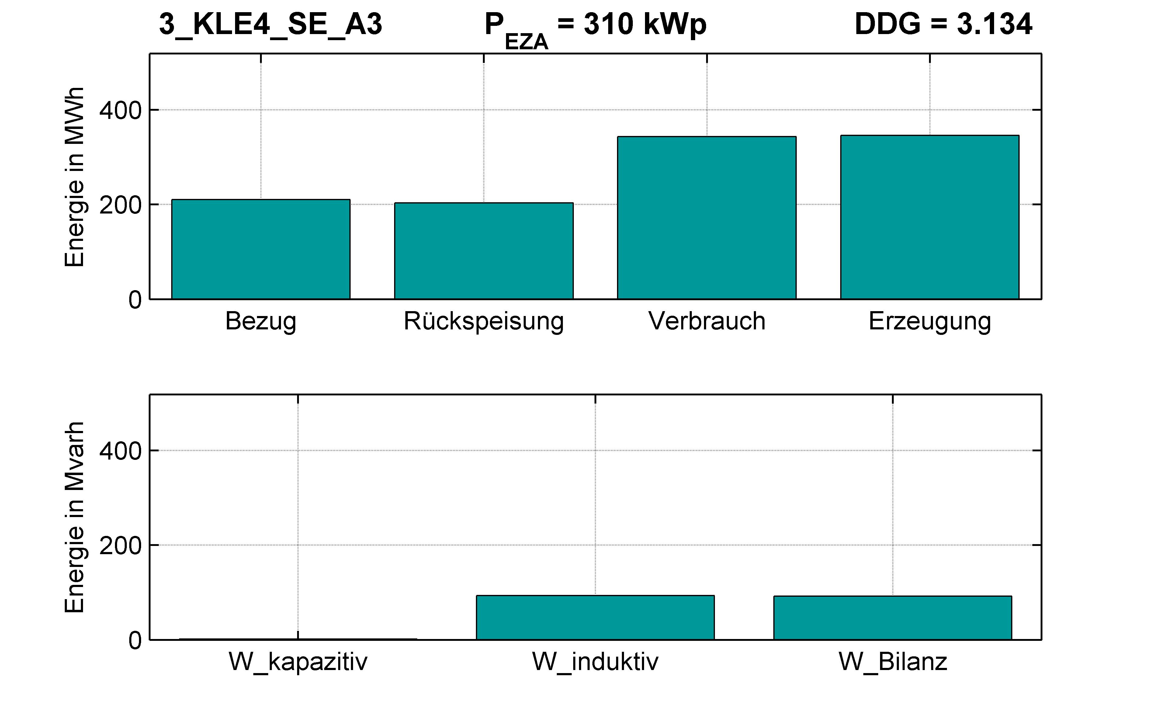KLE4 | P-Kappung 70% (SE) A3 | PQ-Bilanz