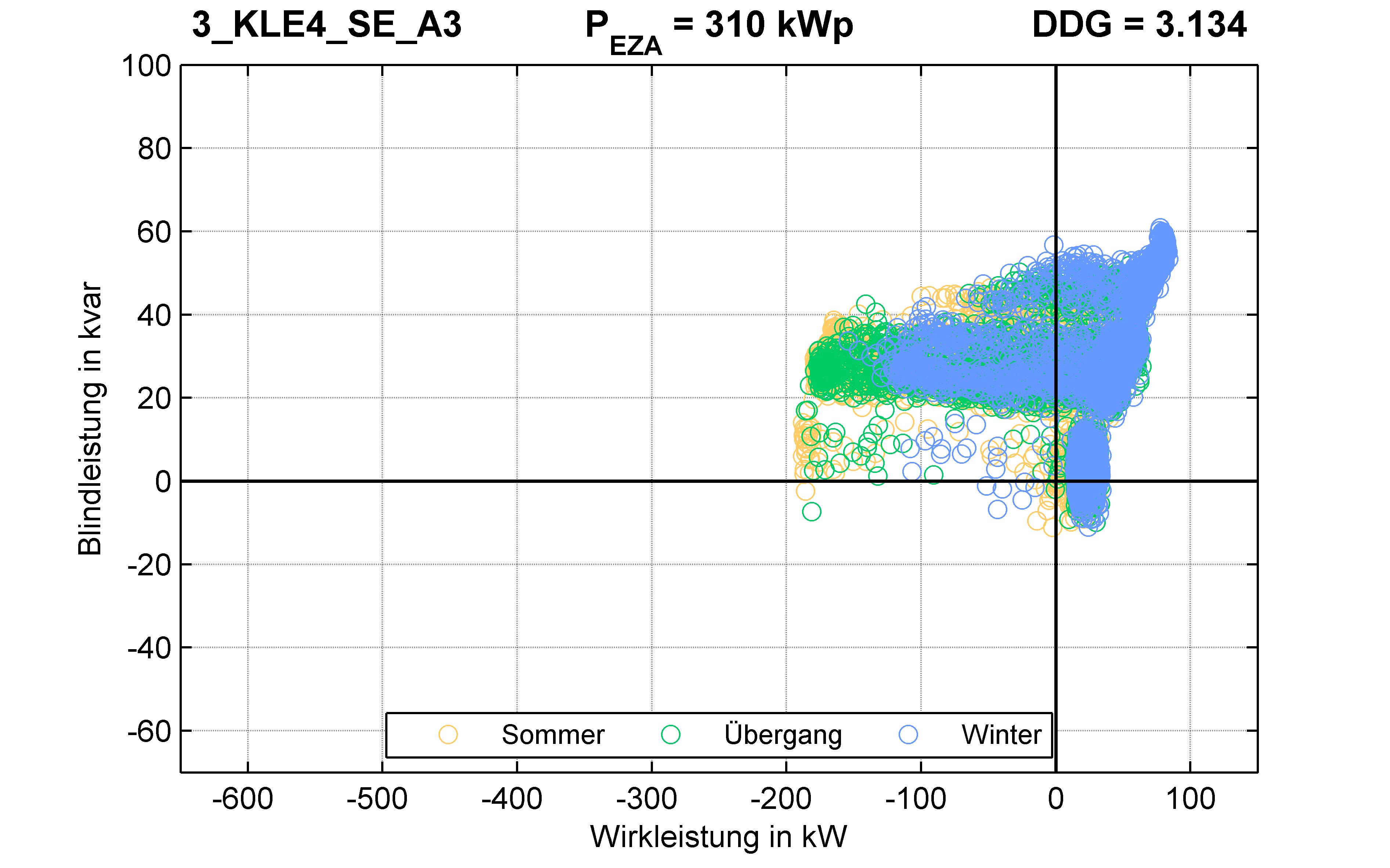 KLE4 | P-Kappung 70% (SE) A3 | PQ-Verhalten
