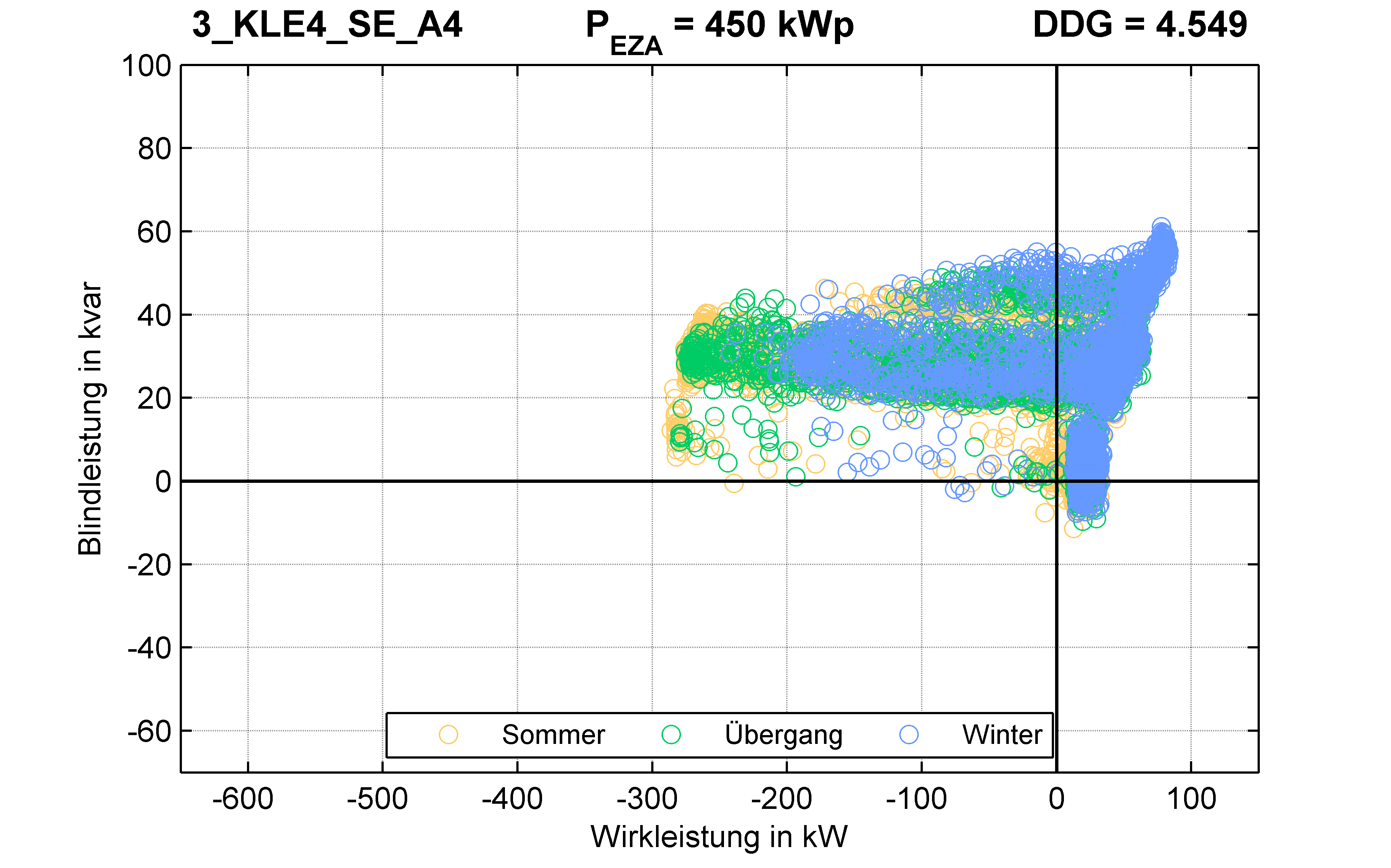 KLE4 | P-Kappung 70% (SE) A4 | PQ-Verhalten