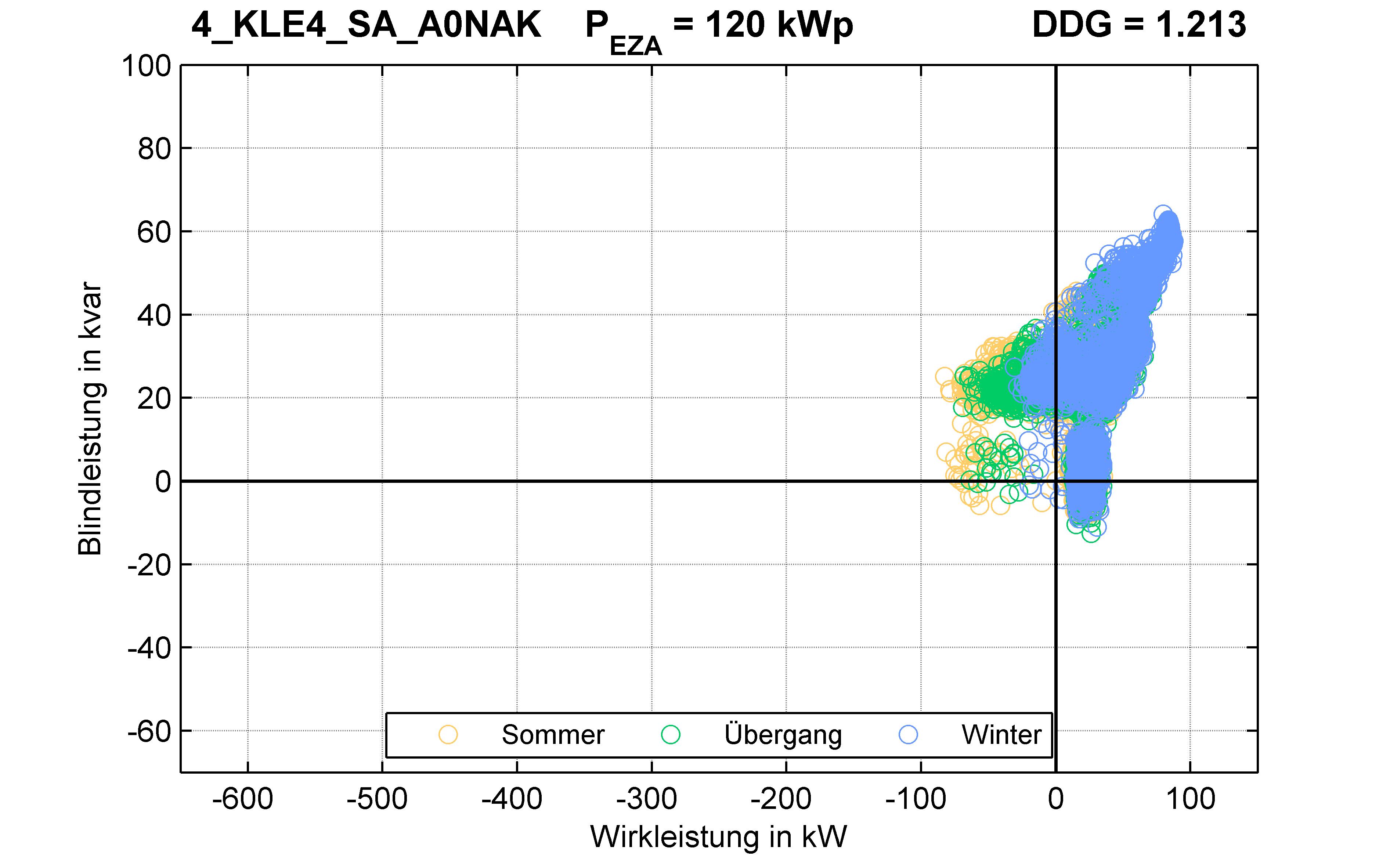 KLE4 | P-Kappung 55% (SA) A0NAK | PQ-Verhalten