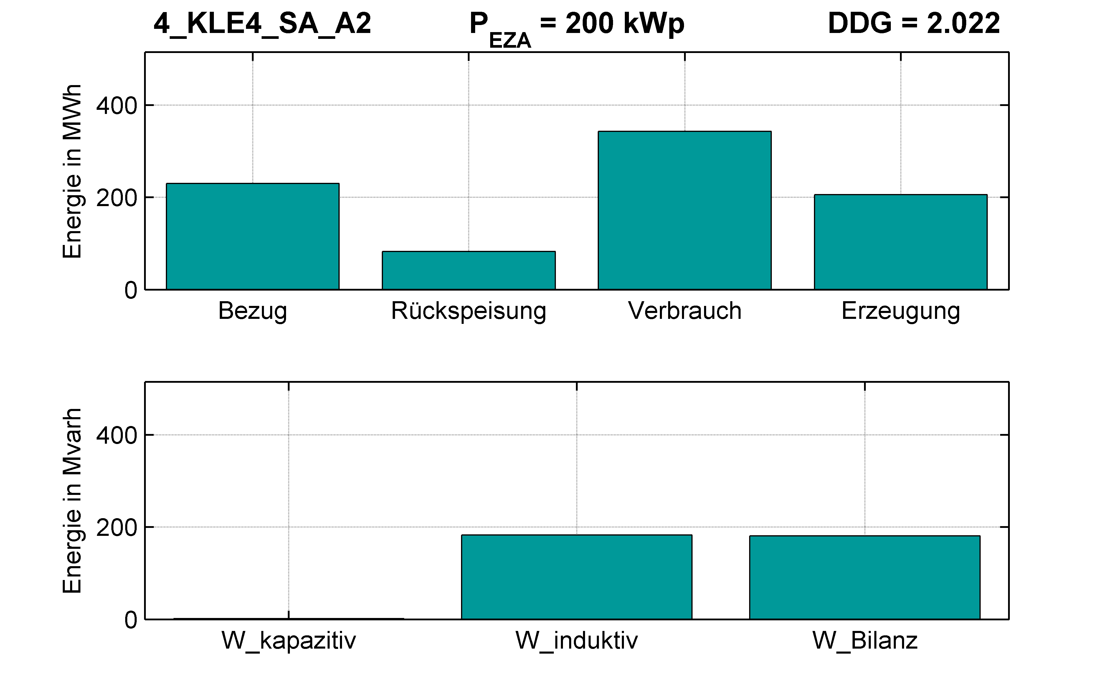 KLE4 | P-Kappung 55% (SA) A2 | PQ-Bilanz