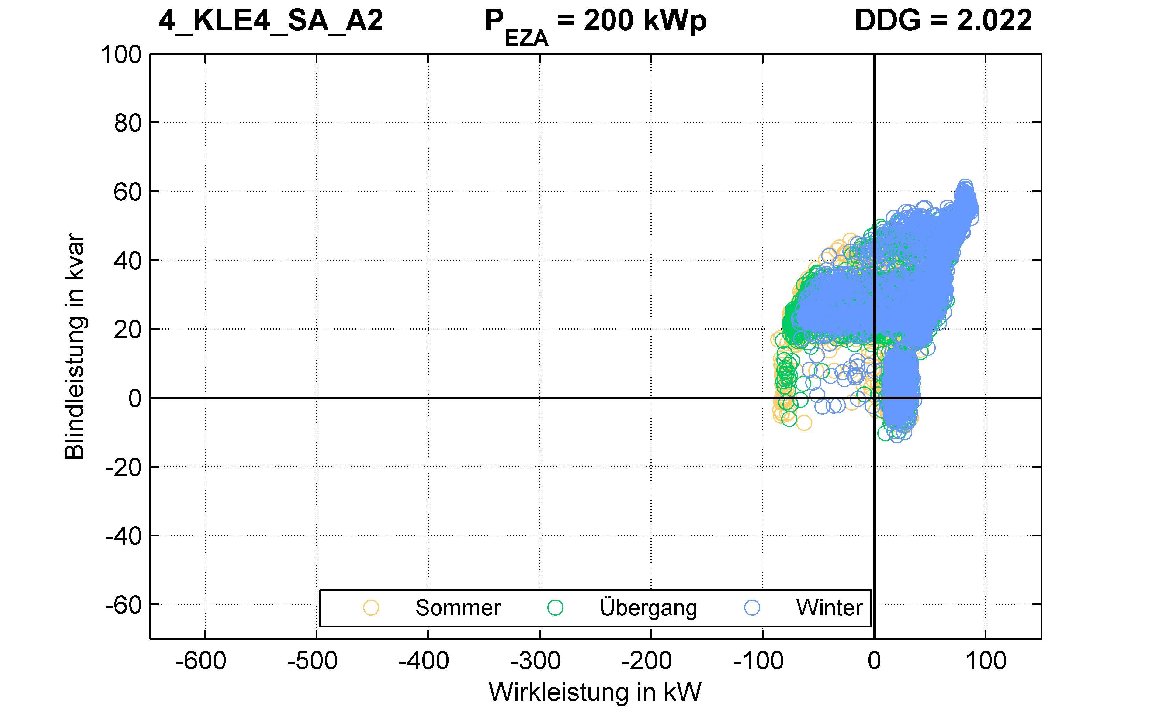 KLE4 | P-Kappung 55% (SA) A2 | PQ-Verhalten