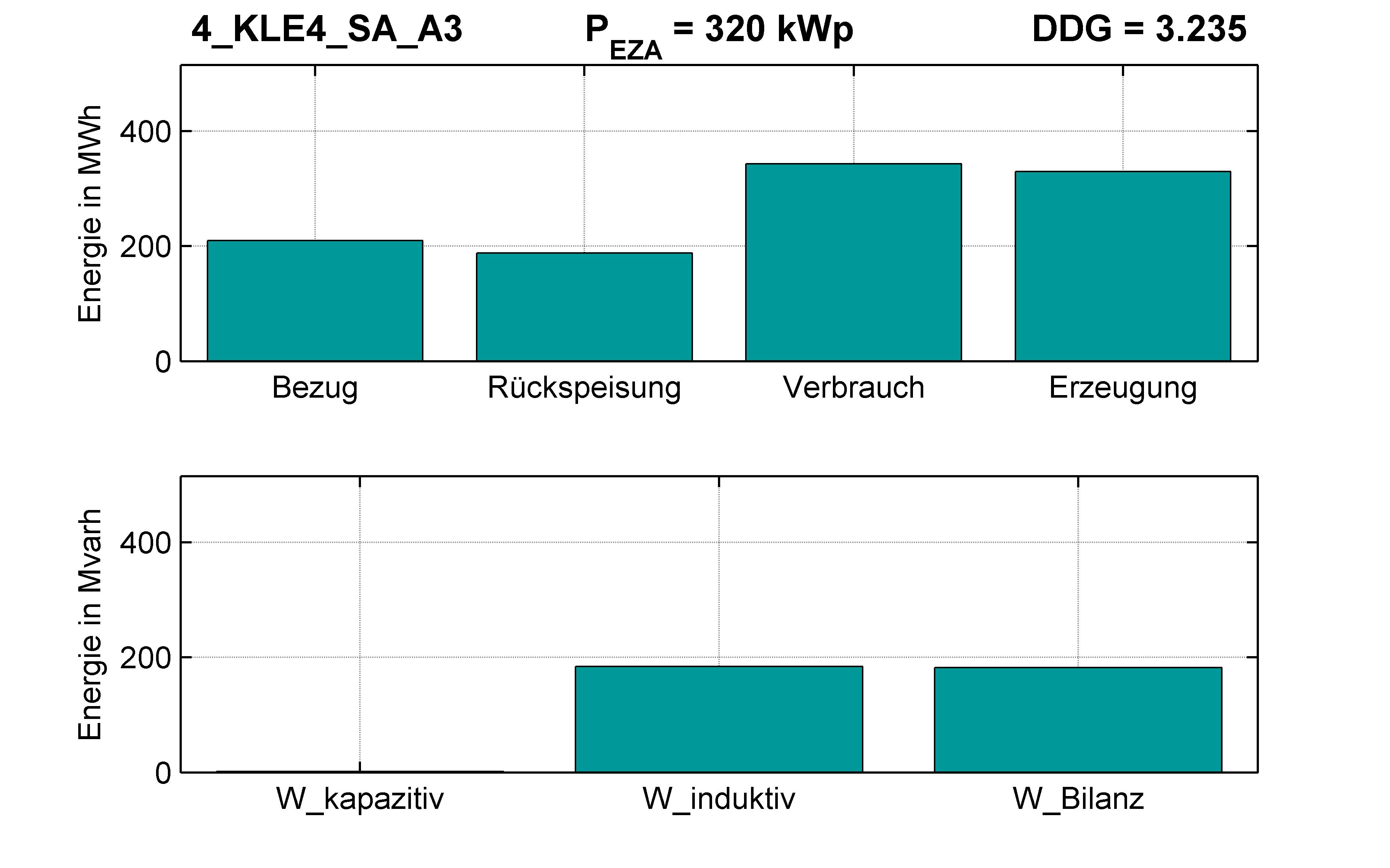 KLE4 | P-Kappung 55% (SA) A3 | PQ-Bilanz