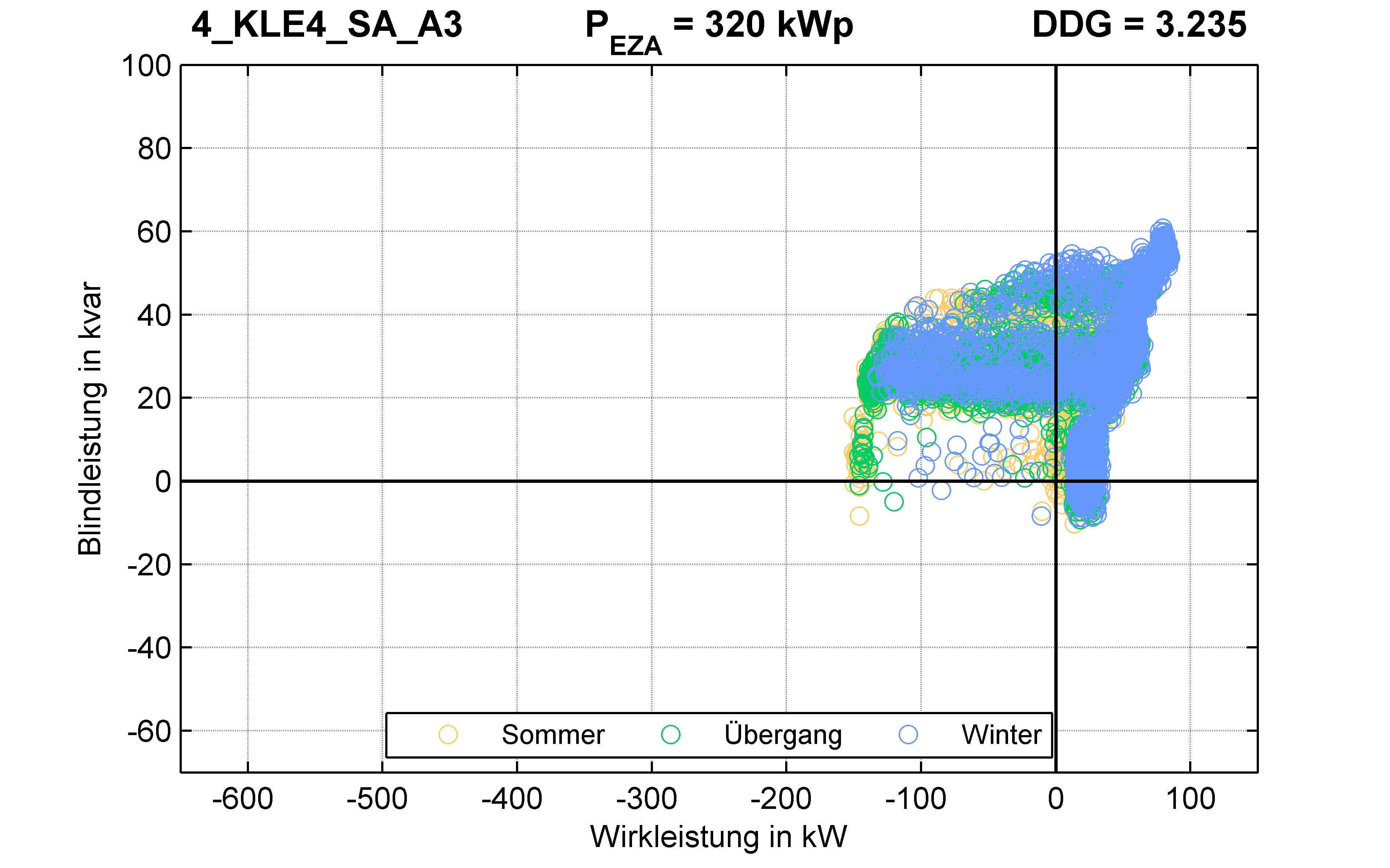 KLE4 | P-Kappung 55% (SA) A3 | PQ-Verhalten