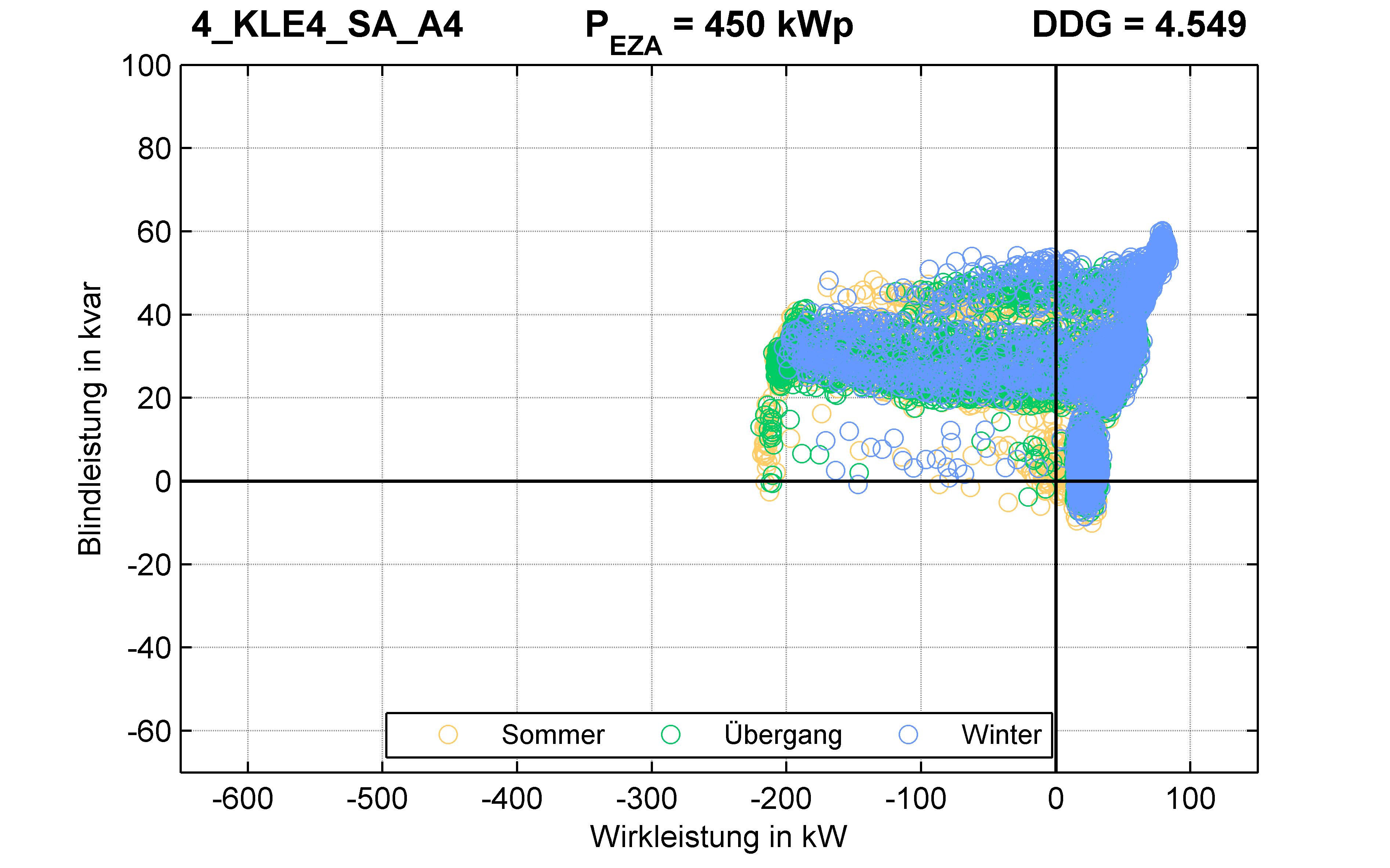 KLE4 | P-Kappung 55% (SA) A4 | PQ-Verhalten