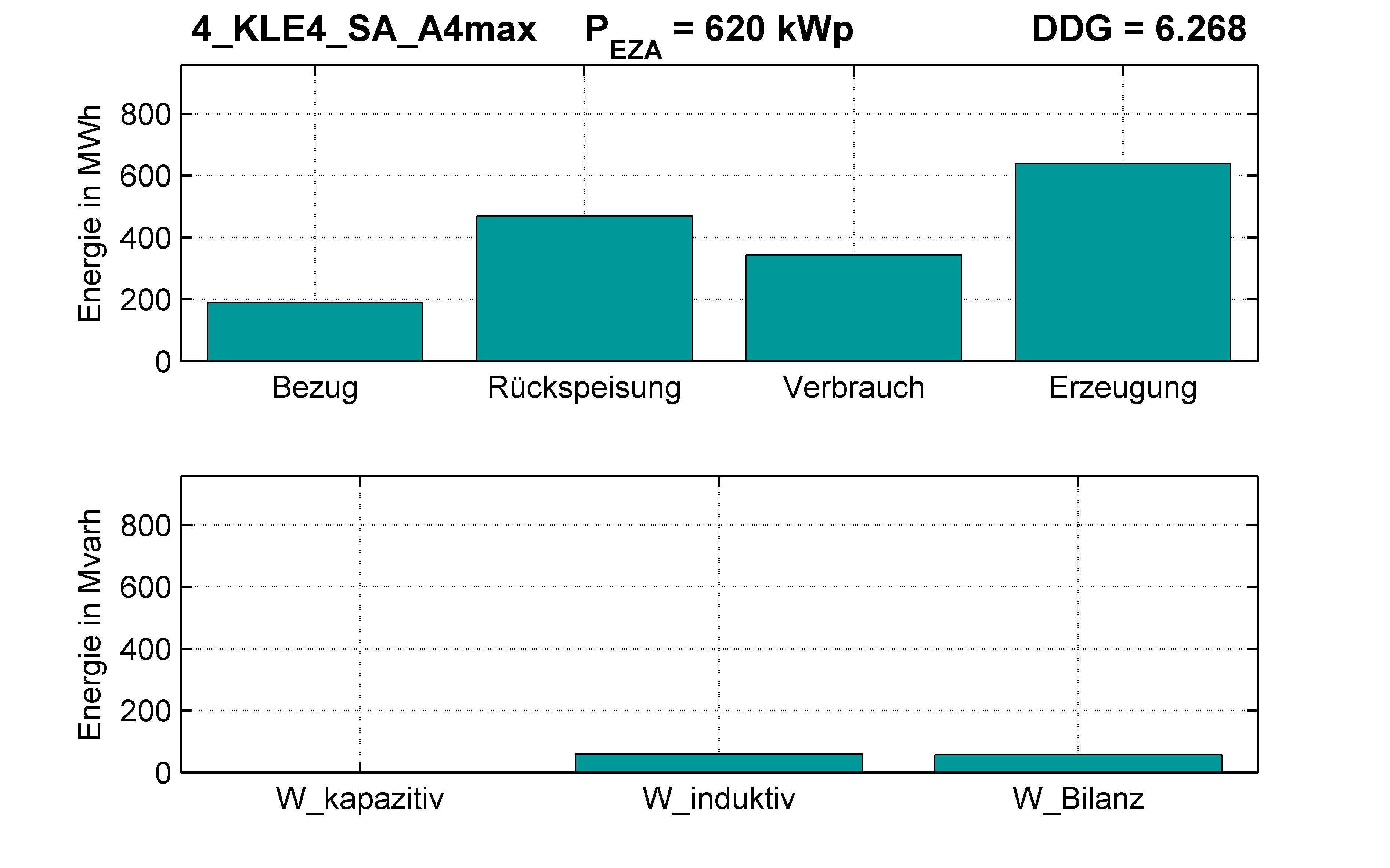 KLE4 | P-Kappung 55% (SA) A4max | PQ-Bilanz