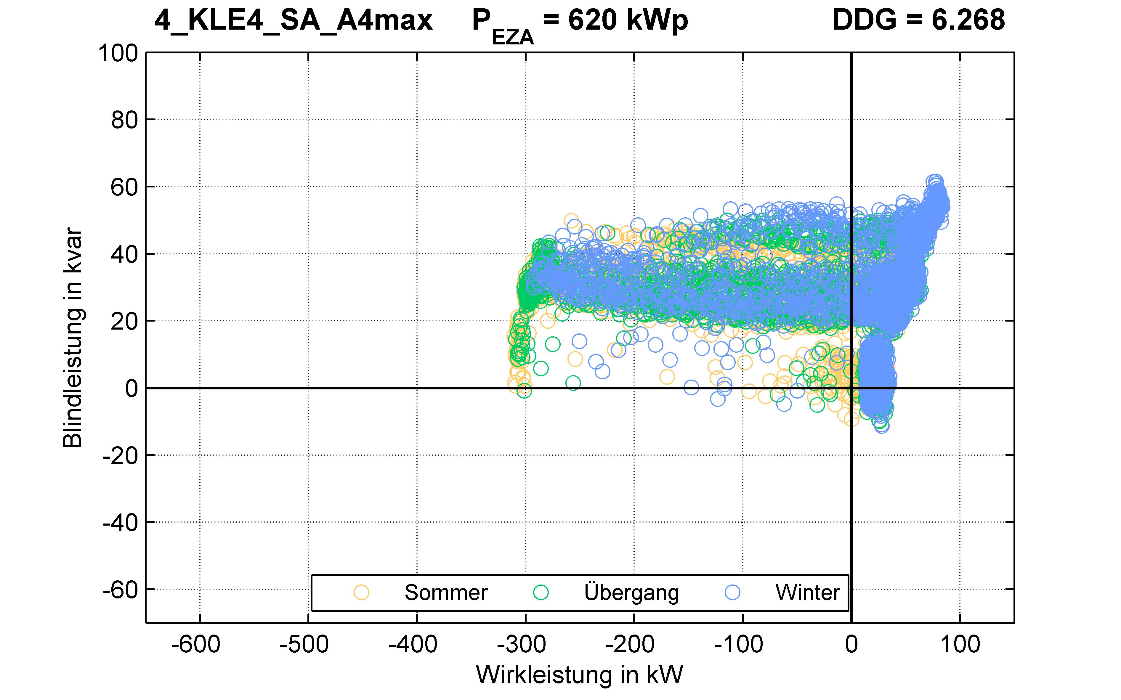 KLE4 | P-Kappung 55% (SA) A4max | PQ-Verhalten