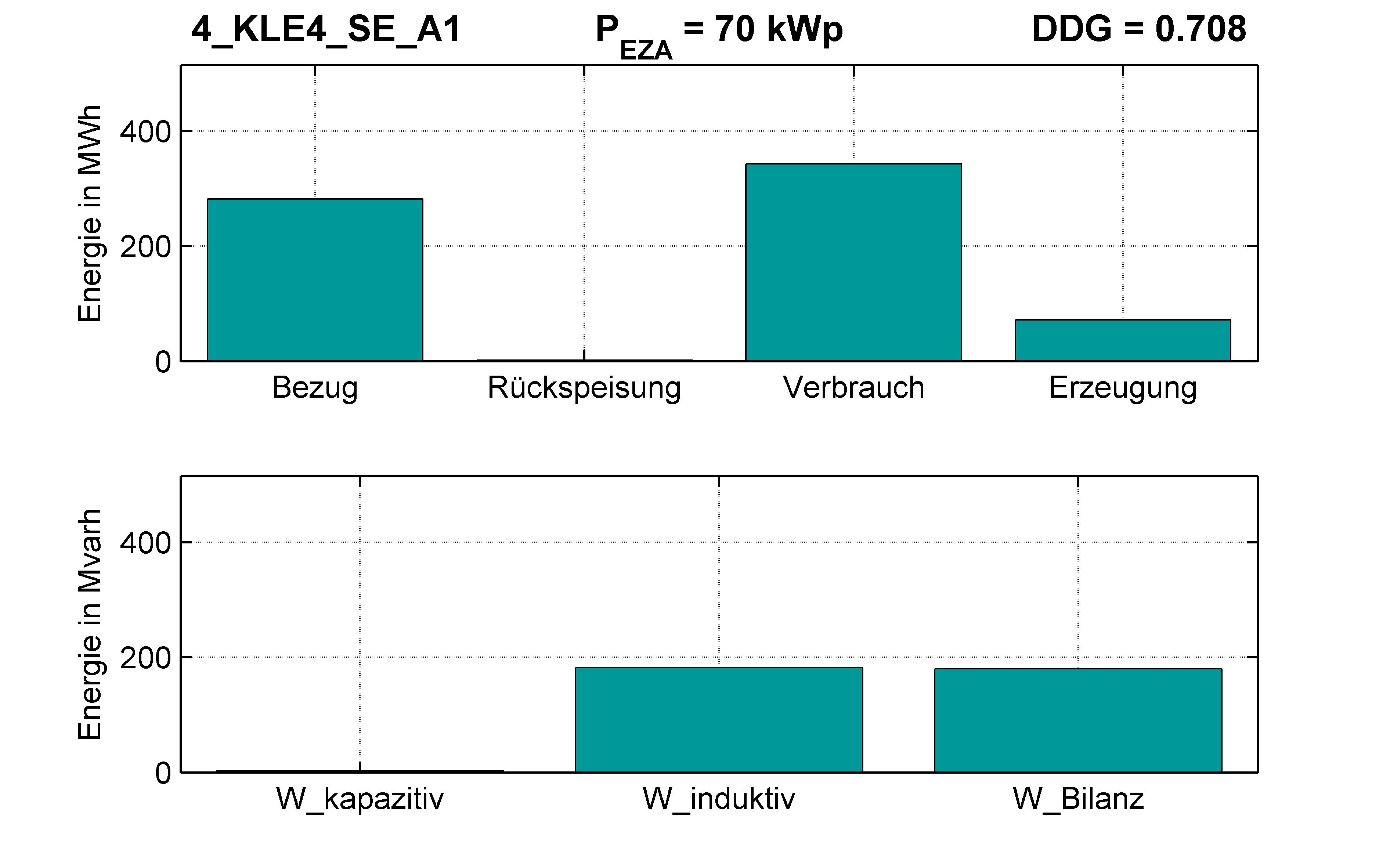 KLE4 | P-Kappung 55% (SE) A1 | PQ-Bilanz