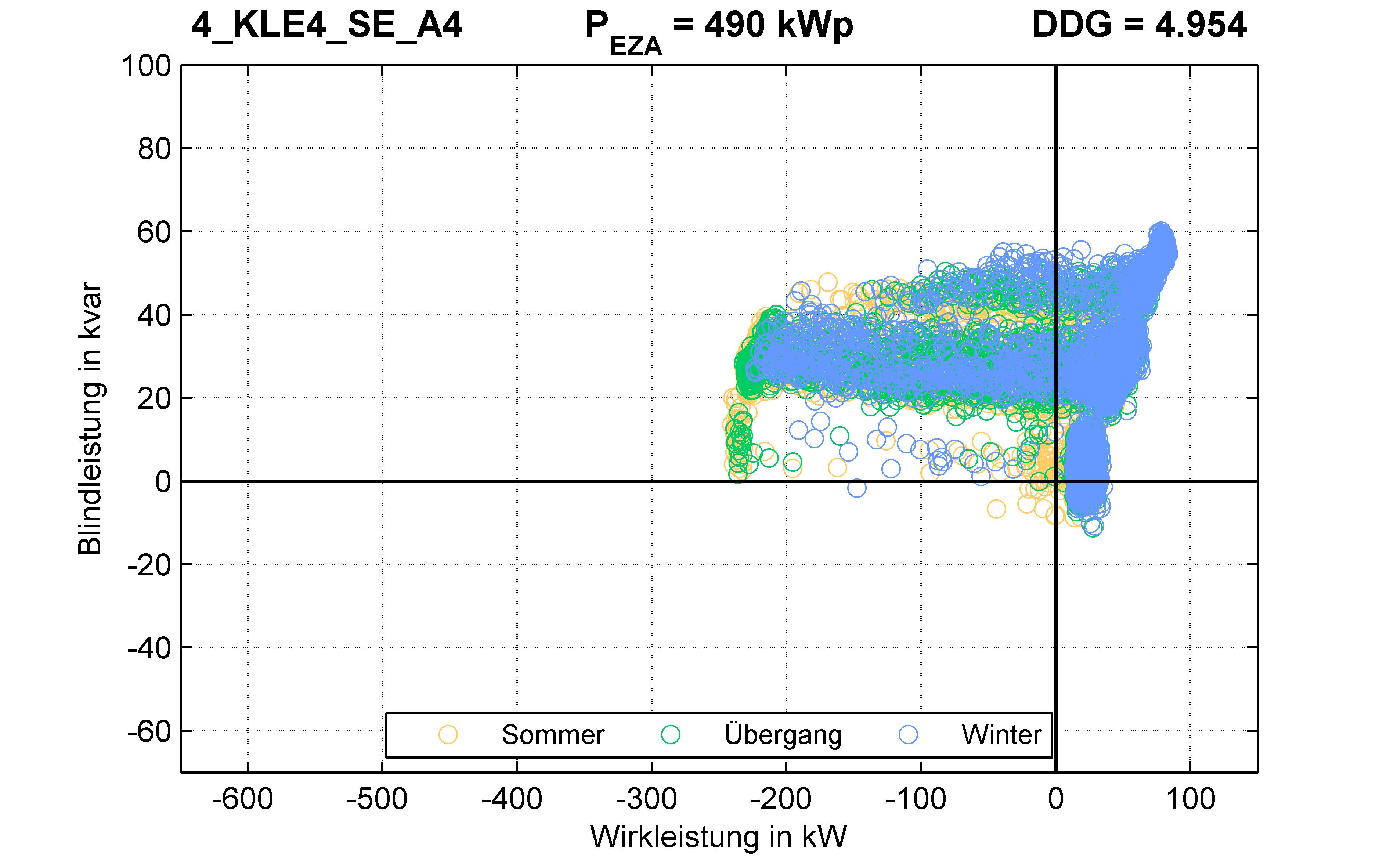 KLE4 | P-Kappung 55% (SE) A4 | PQ-Verhalten