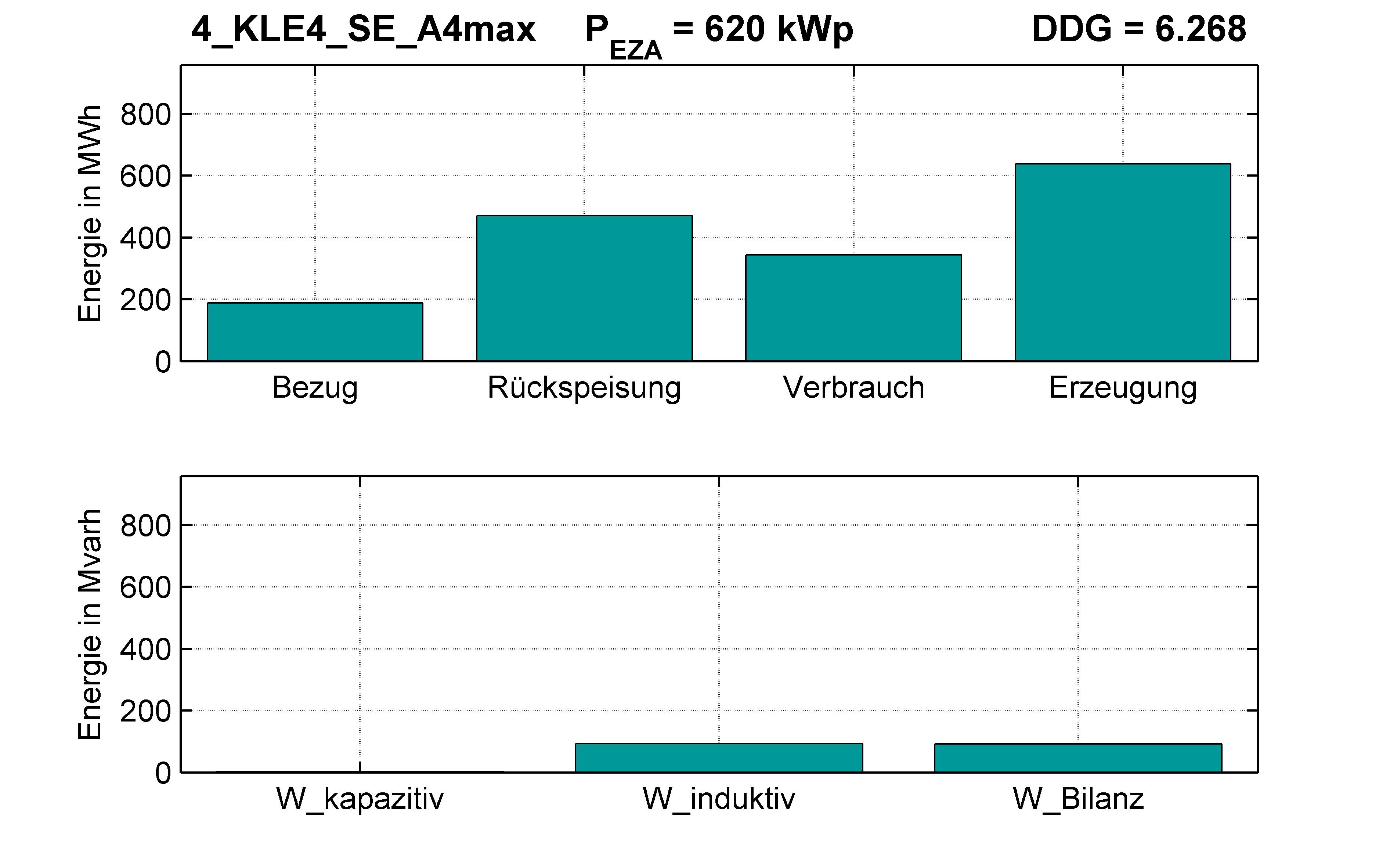 KLE4 | P-Kappung 55% (SE) A4max | PQ-Bilanz
