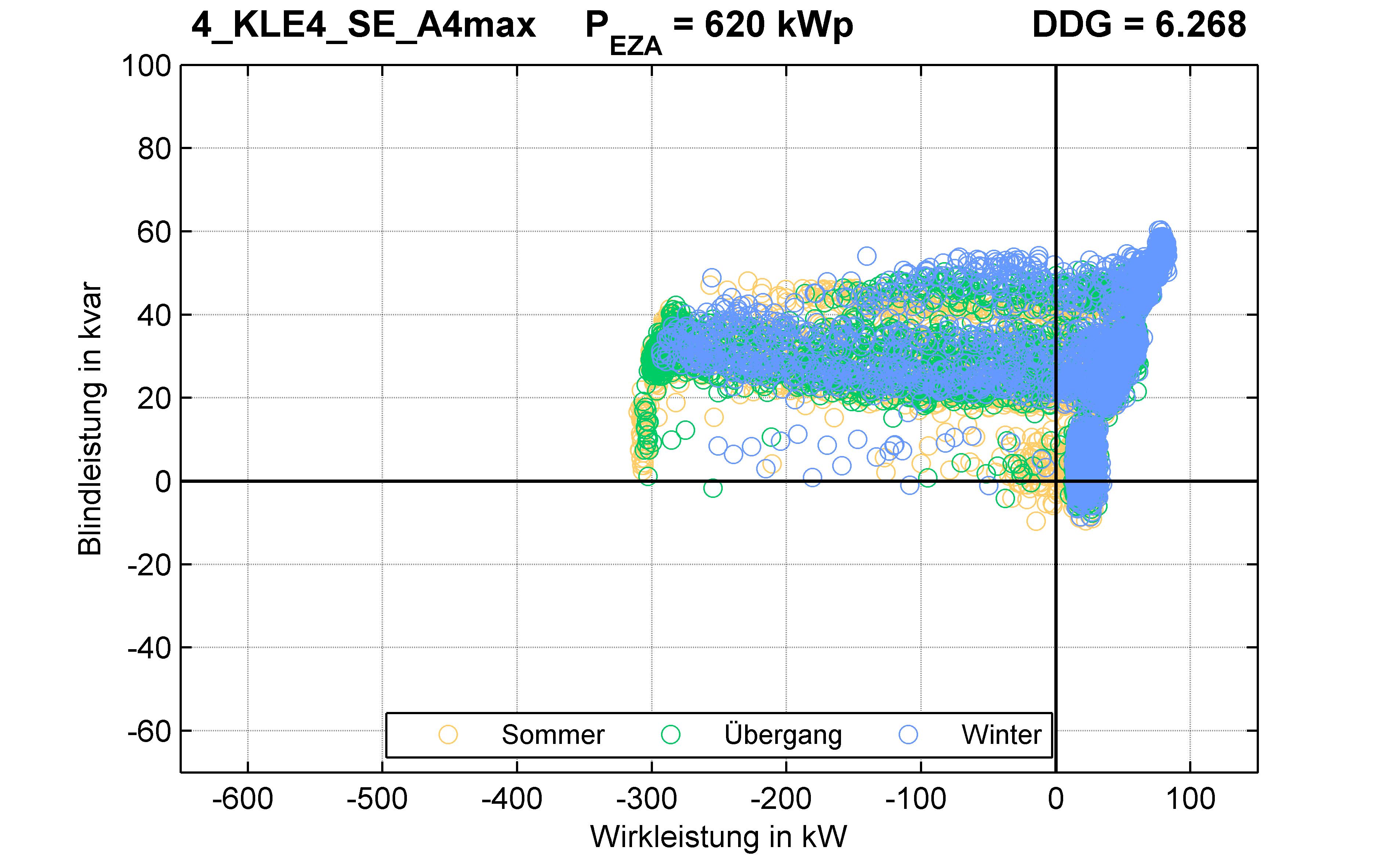 KLE4 | P-Kappung 55% (SE) A4max | PQ-Verhalten