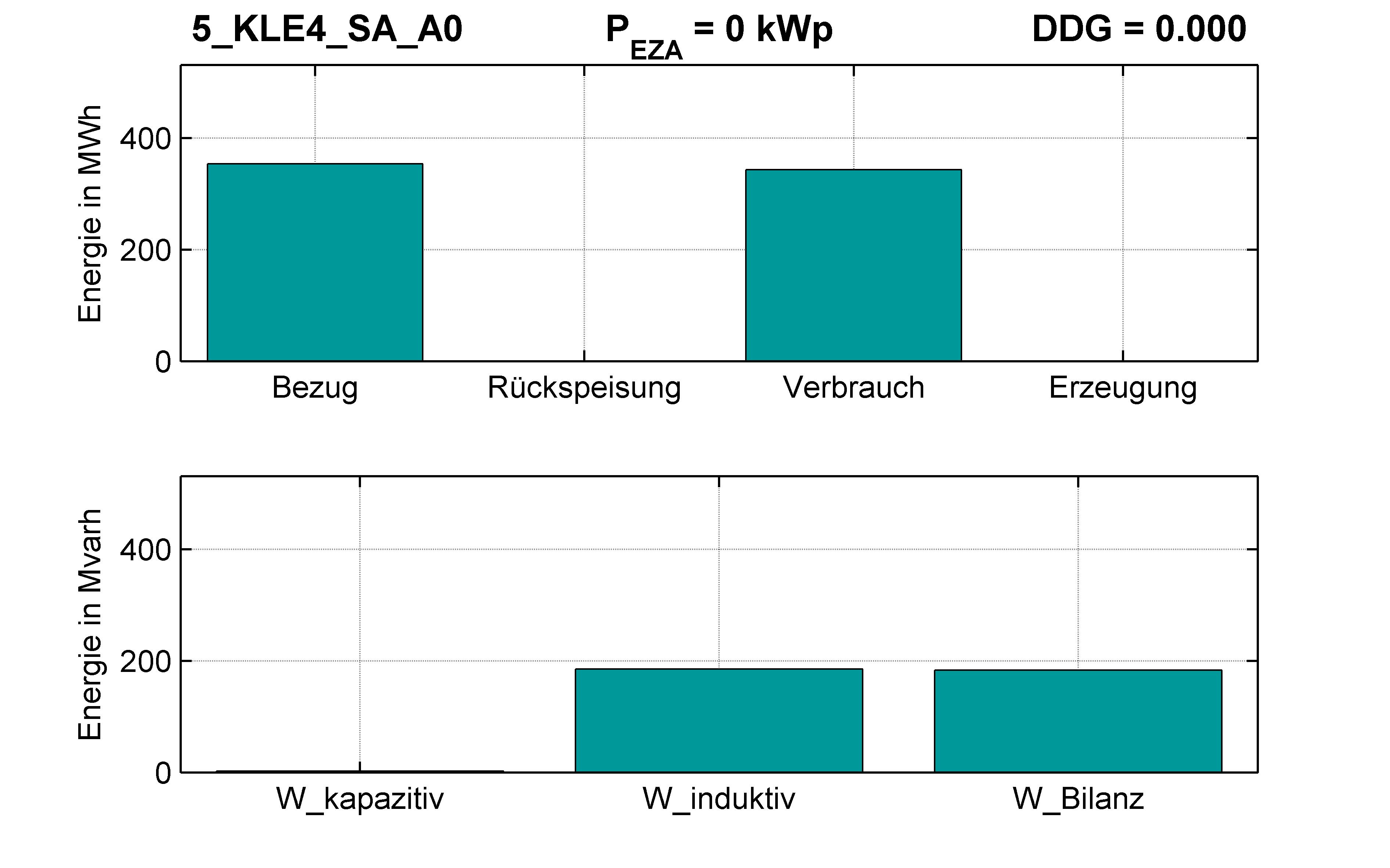 KLE4 | STATION (SA) A0 | PQ-Bilanz