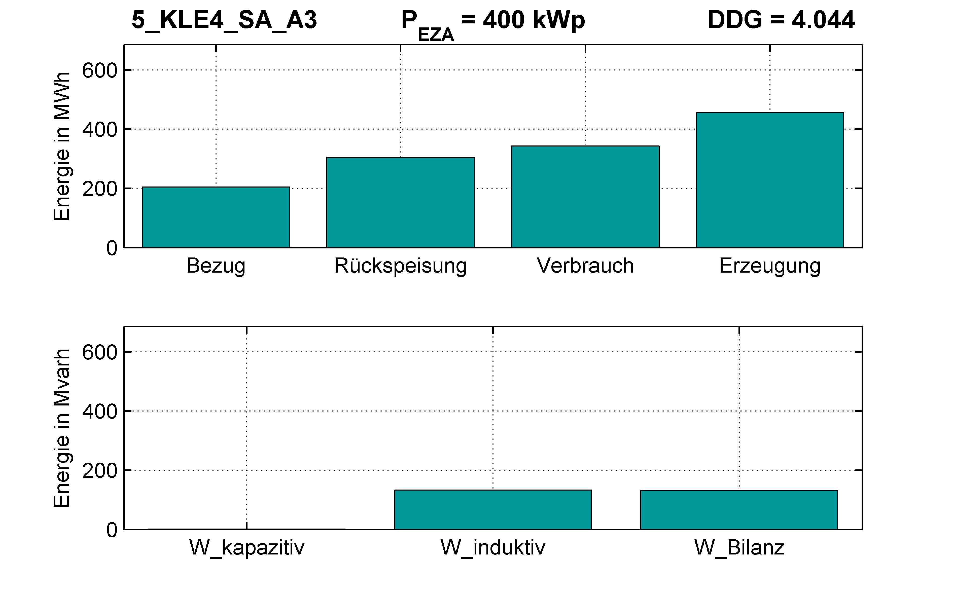 KLE4 | STATION (SA) A3 | PQ-Bilanz