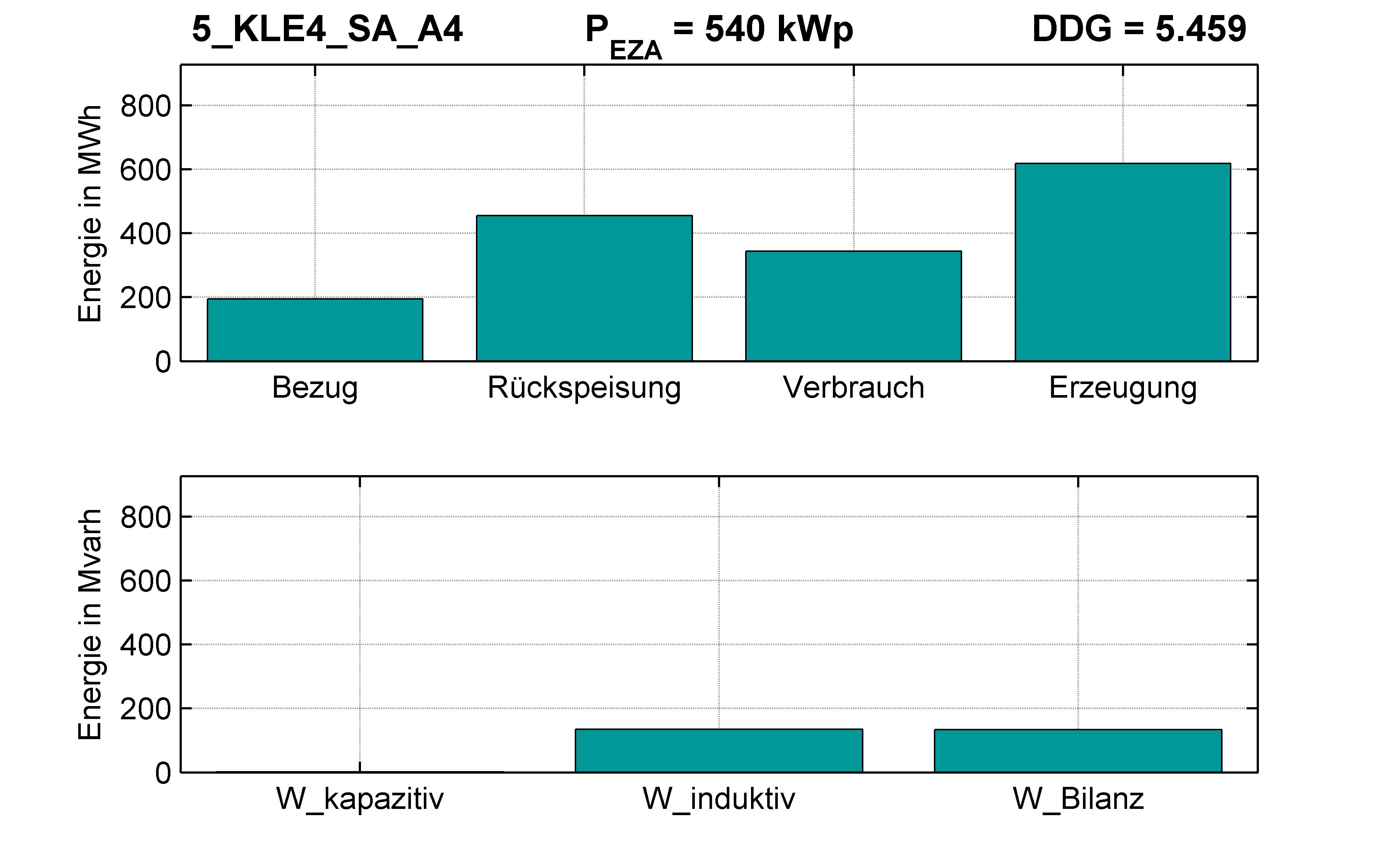 KLE4 | STATION (SA) A4 | PQ-Bilanz