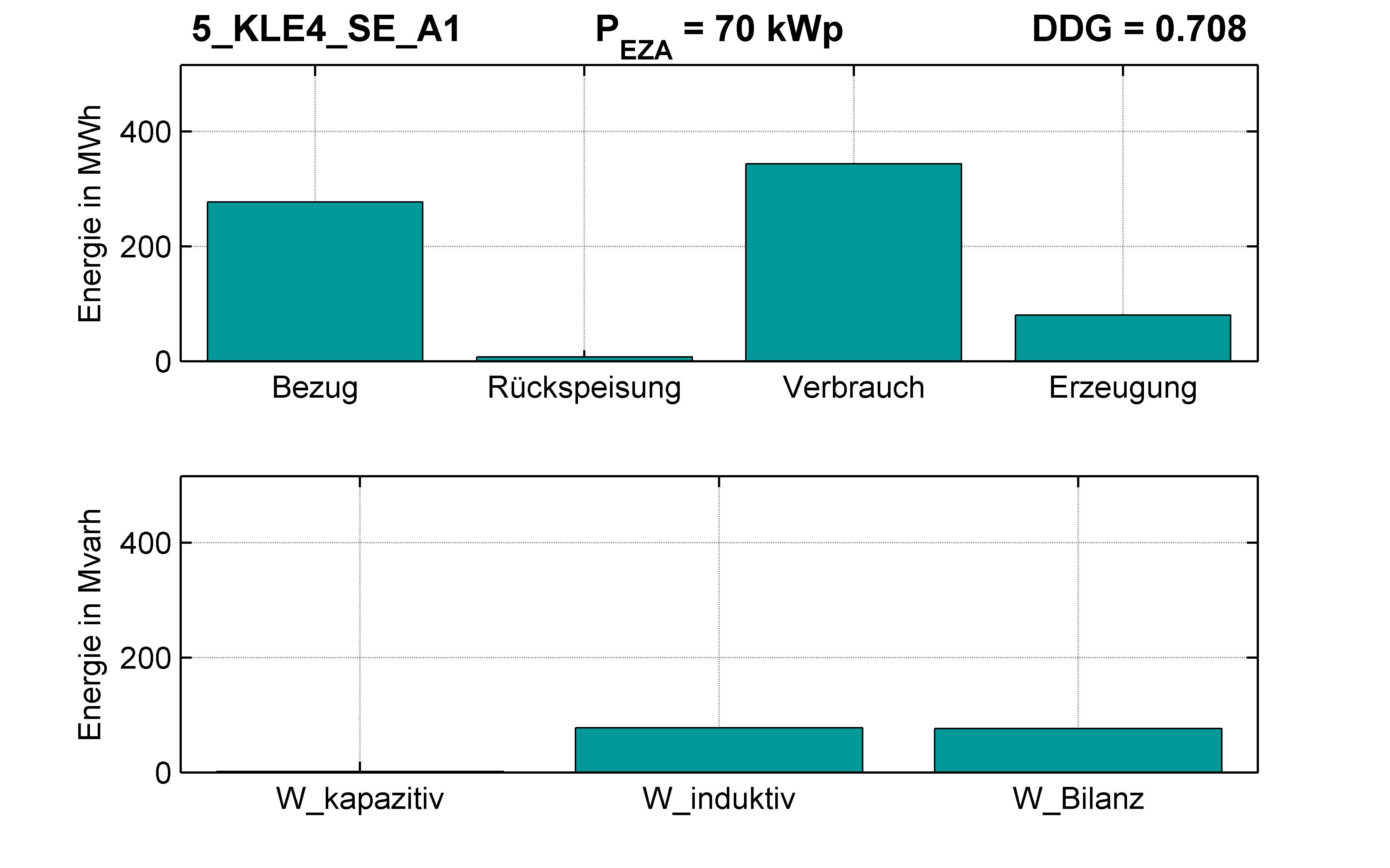 KLE4 | STATION (SE) A1 | PQ-Bilanz