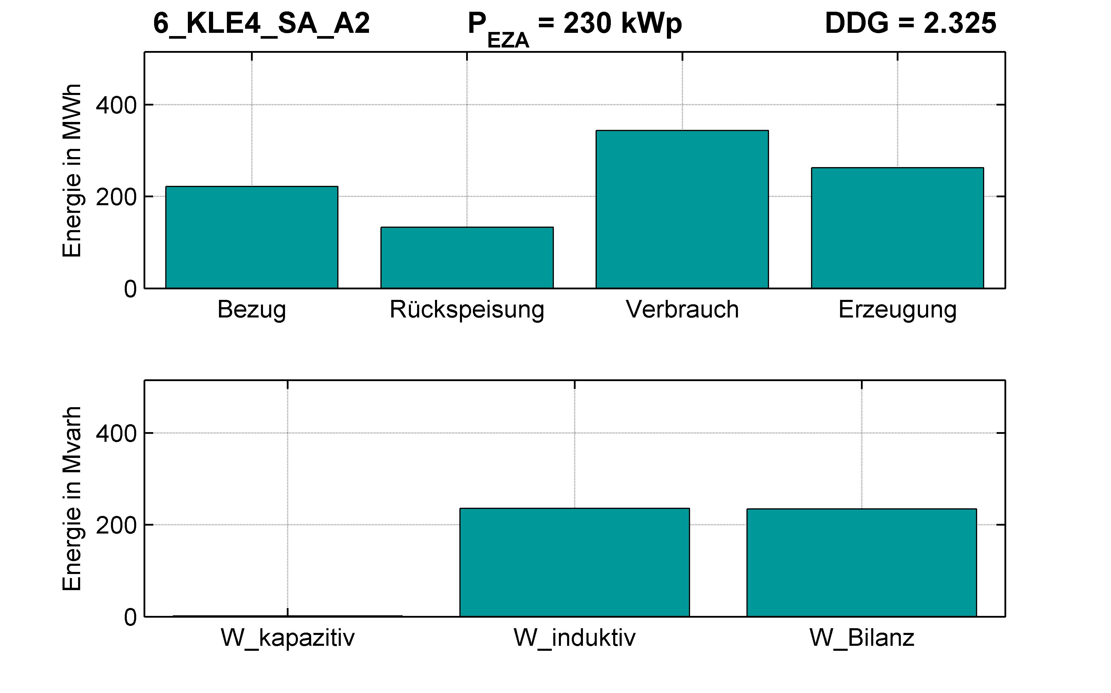 KLE4 | Q-Regelung (SA) A2 | PQ-Bilanz