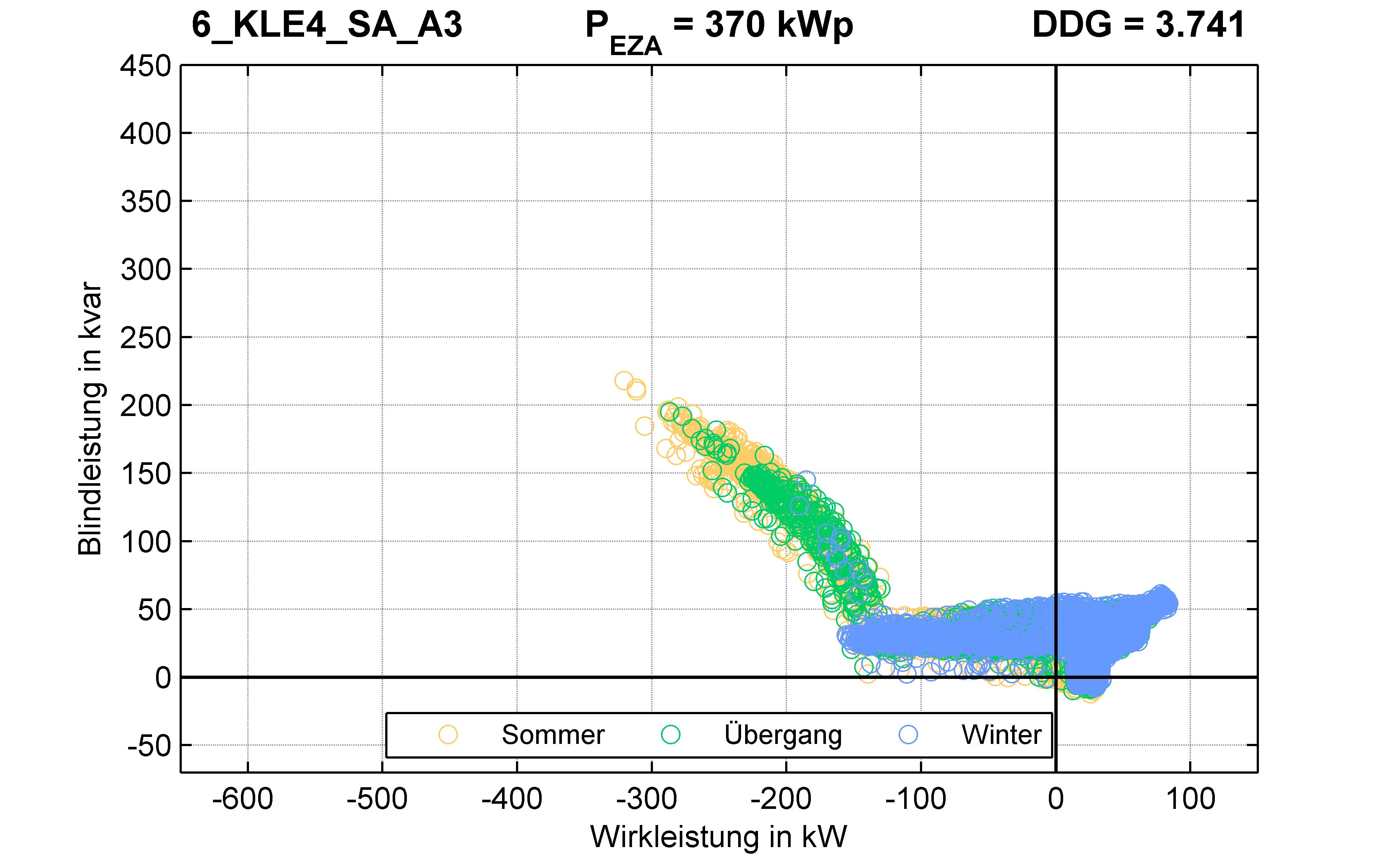 KLE4 | Q-Regelung (SA) A3 | PQ-Verhalten