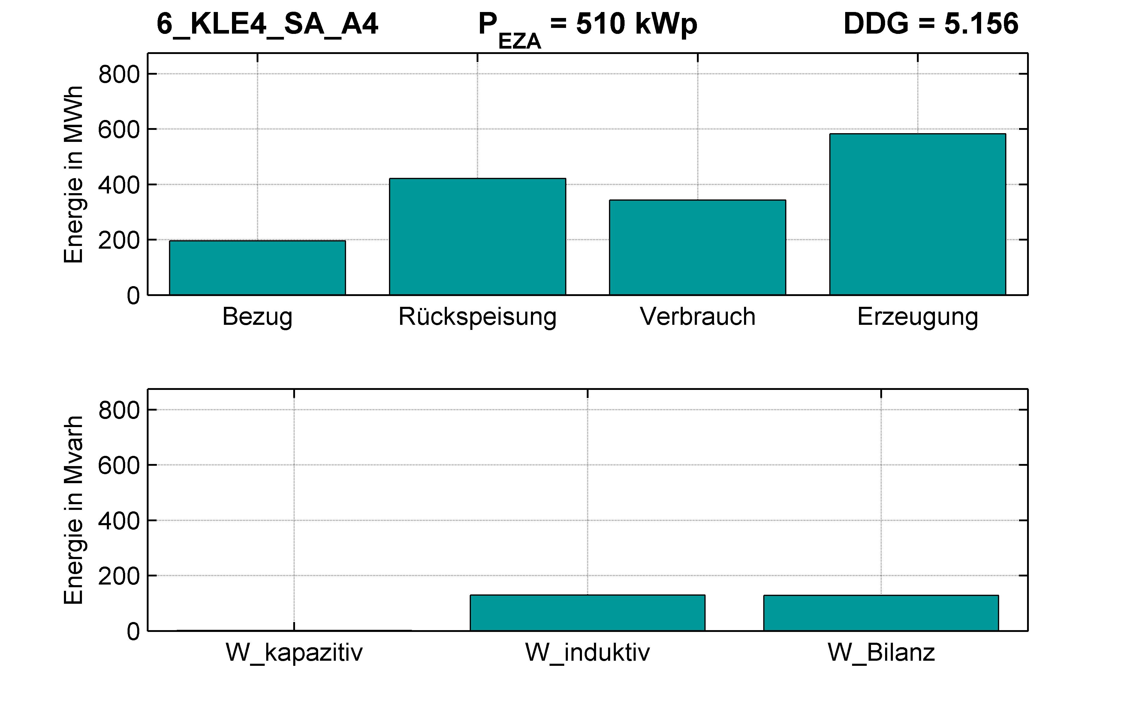 KLE4 | Q-Regelung (SA) A4 | PQ-Bilanz