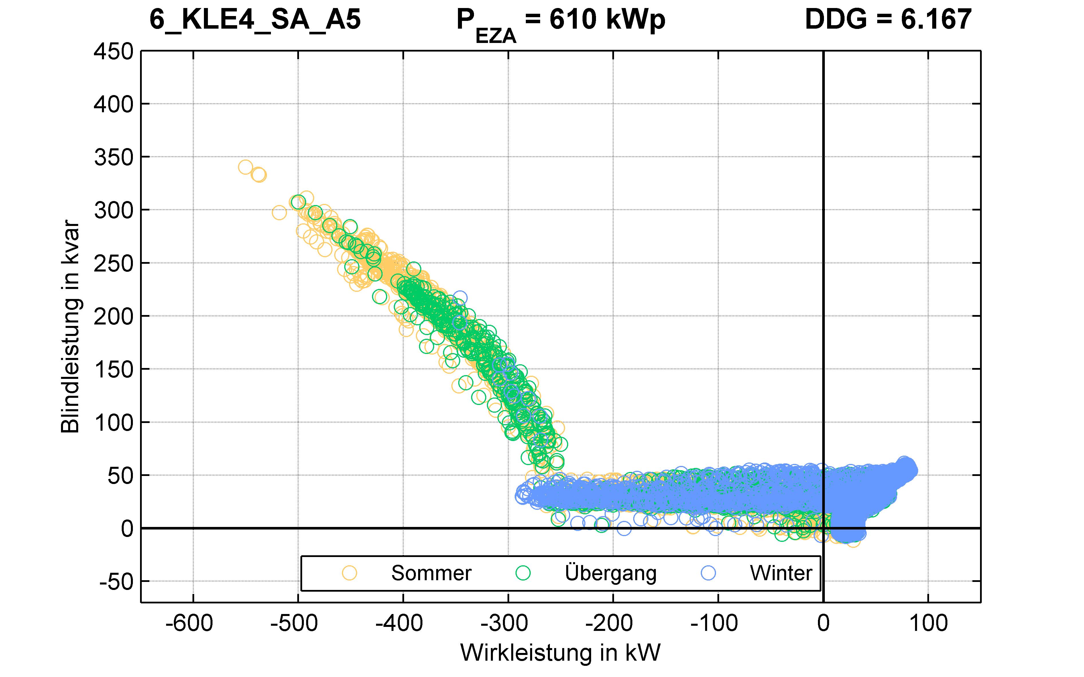 KLE4 | Q-Regelung (SA) A5 | PQ-Verhalten