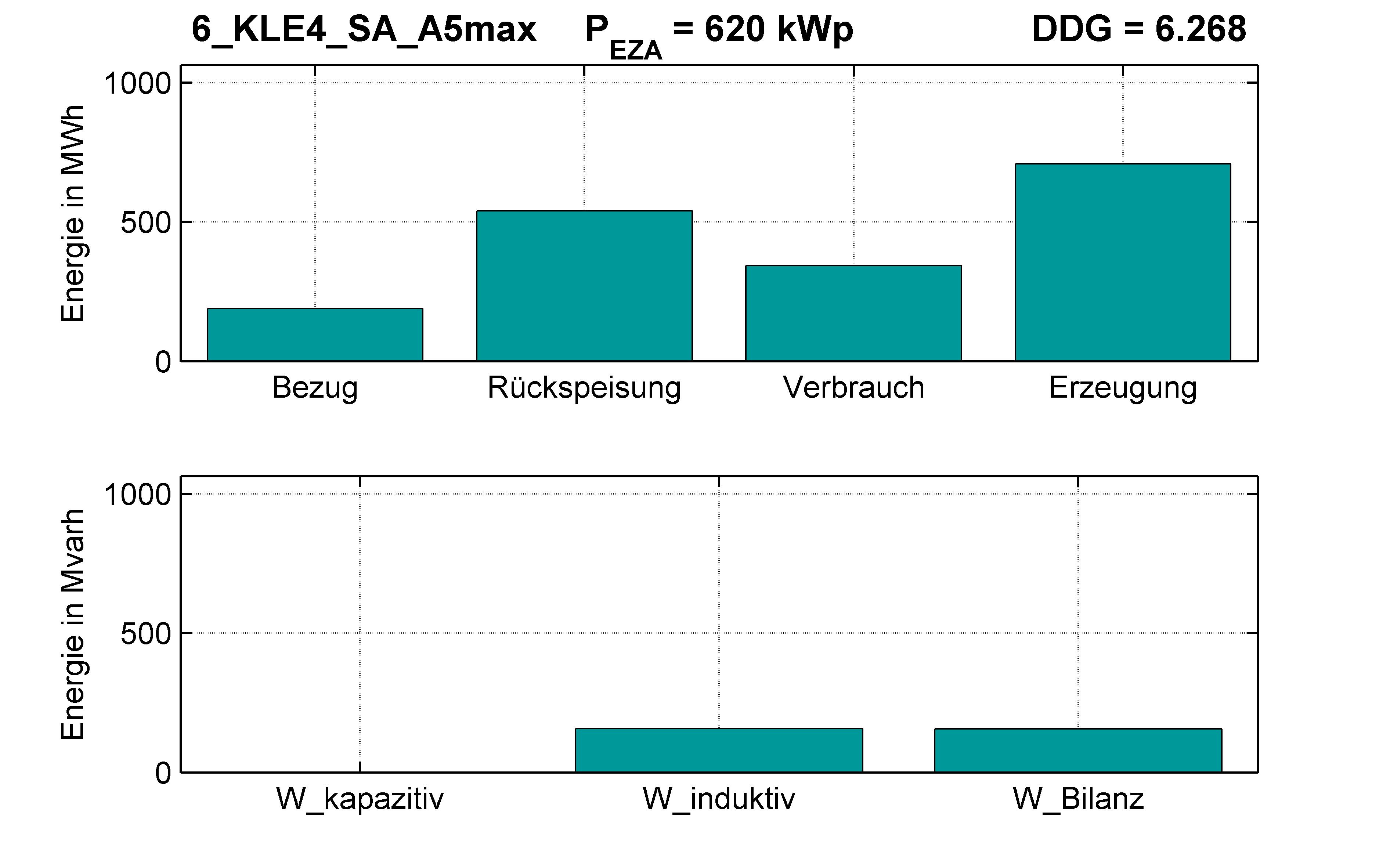 KLE4 | Q-Regelung (SA) A5max | PQ-Bilanz