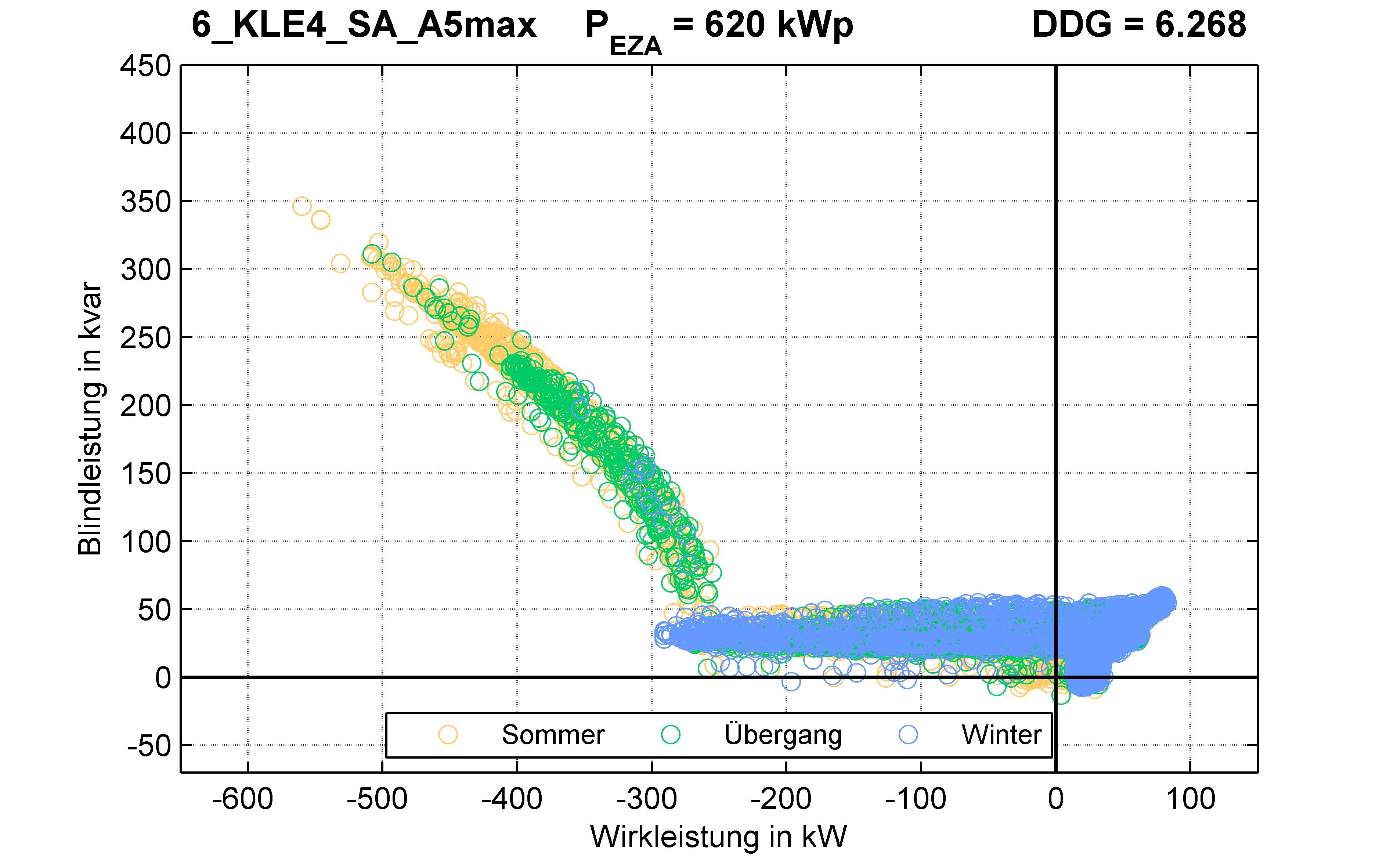 KLE4 | Q-Regelung (SA) A5max | PQ-Verhalten